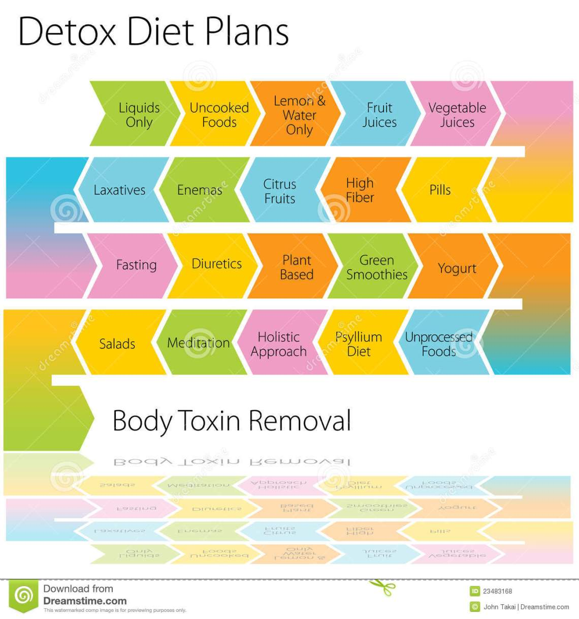 Detox Diet Plans Chart Royalty Free Stock Photos - Image ...