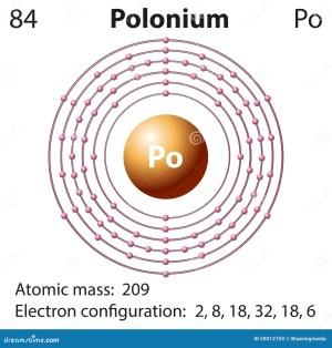 Diagram Representation Of The Element Polonium Stock Vector  Illustration of electron, element