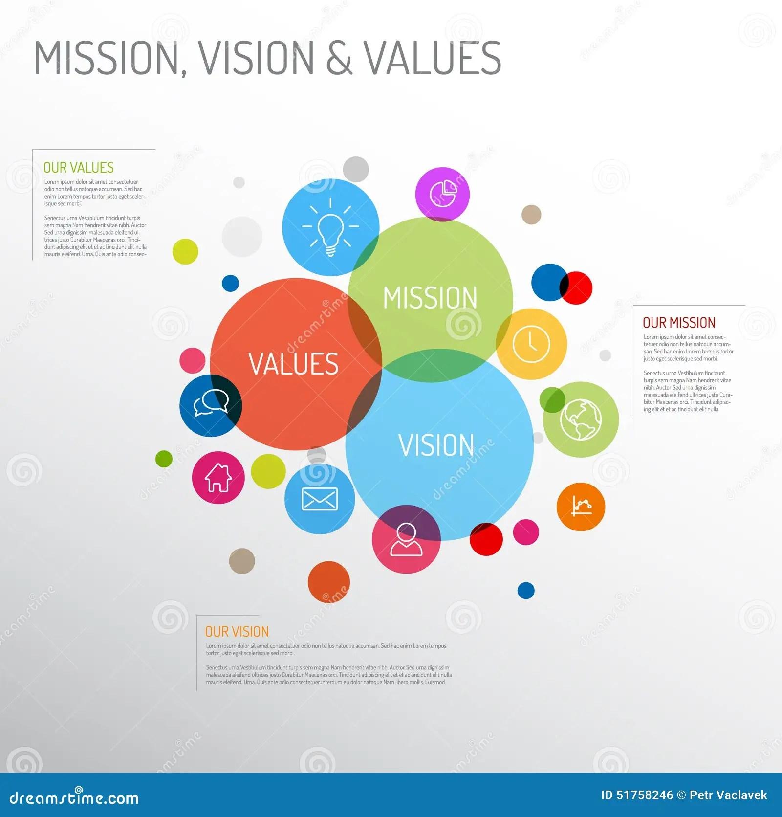 Diagramma Di Missione Di Visione E Di Valori