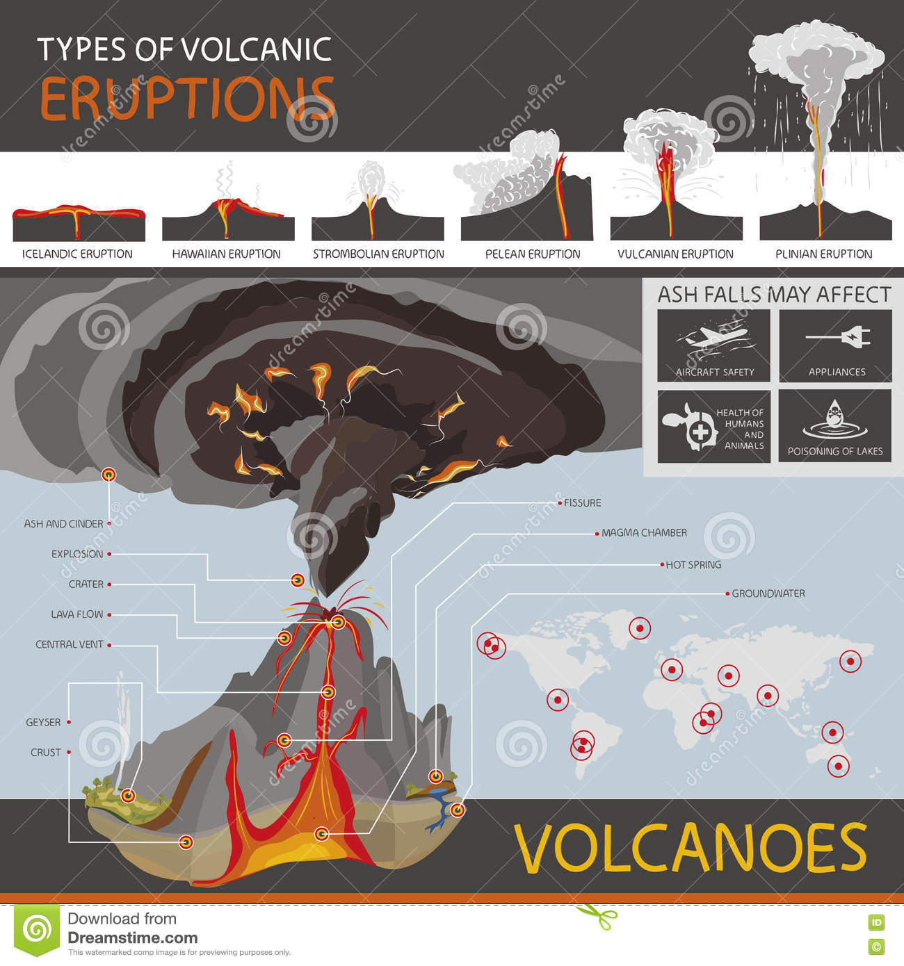 Different Types Of Volcanic Eruptions And The Structure Of