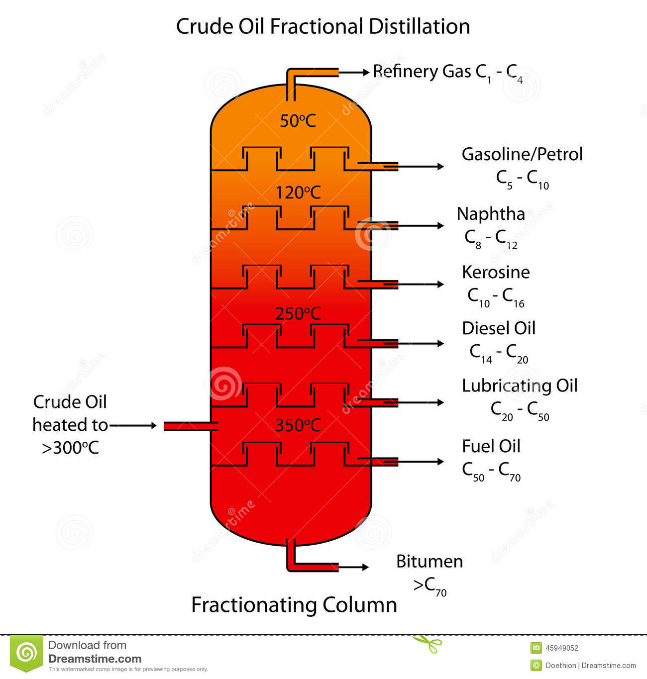 Distillation Fractionnaire De Petrole Brut Illustration De