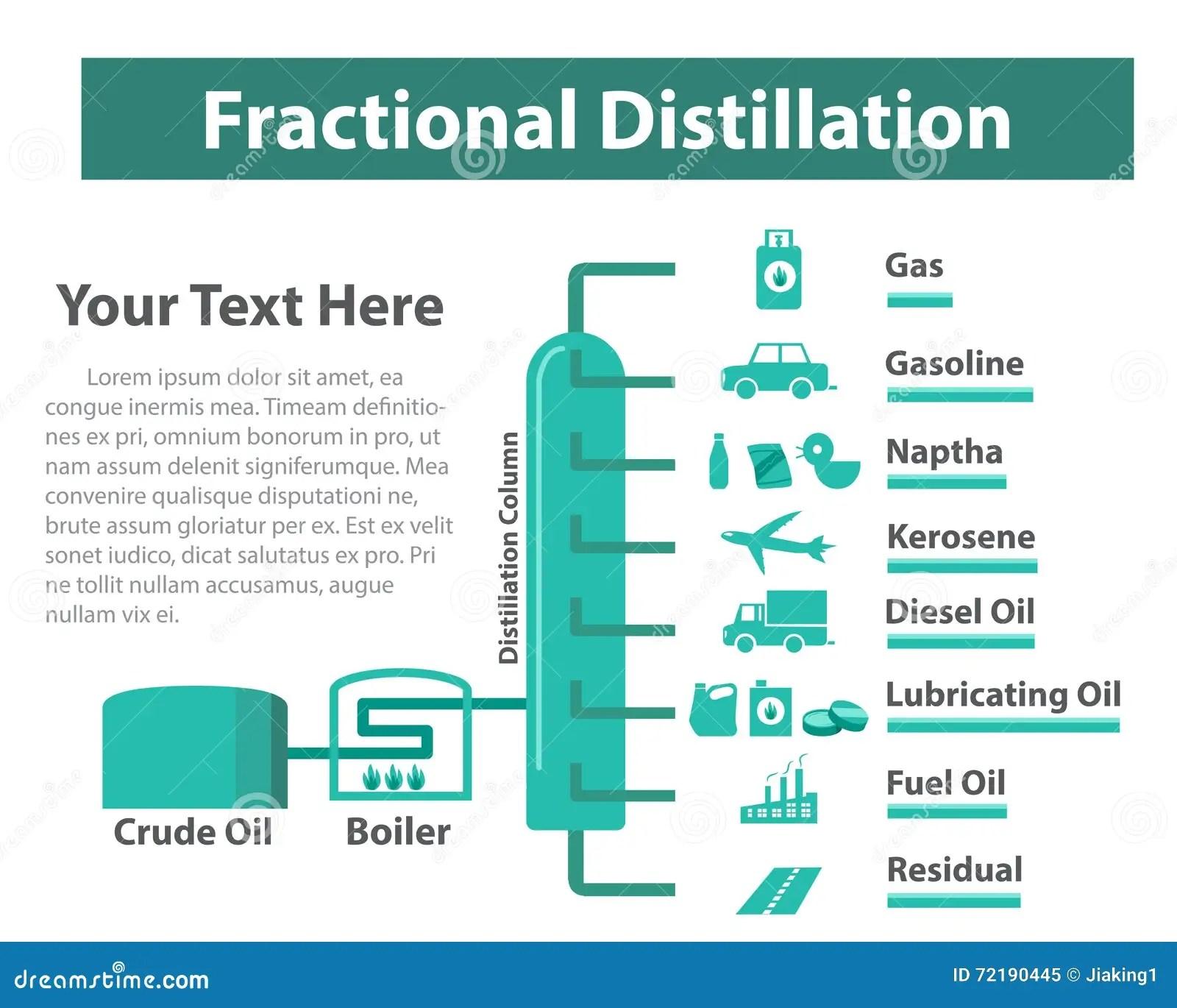 Distillazione Frazionata Raffinamento Dell Olio