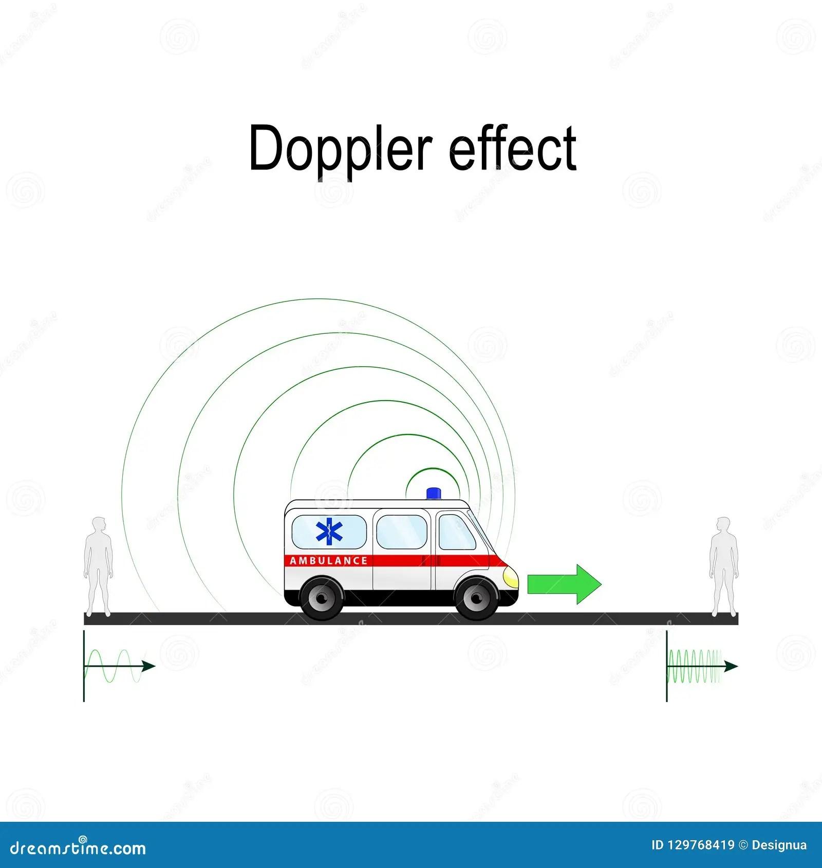 Doppler Effect Example Ambulance Siren Stock Vector