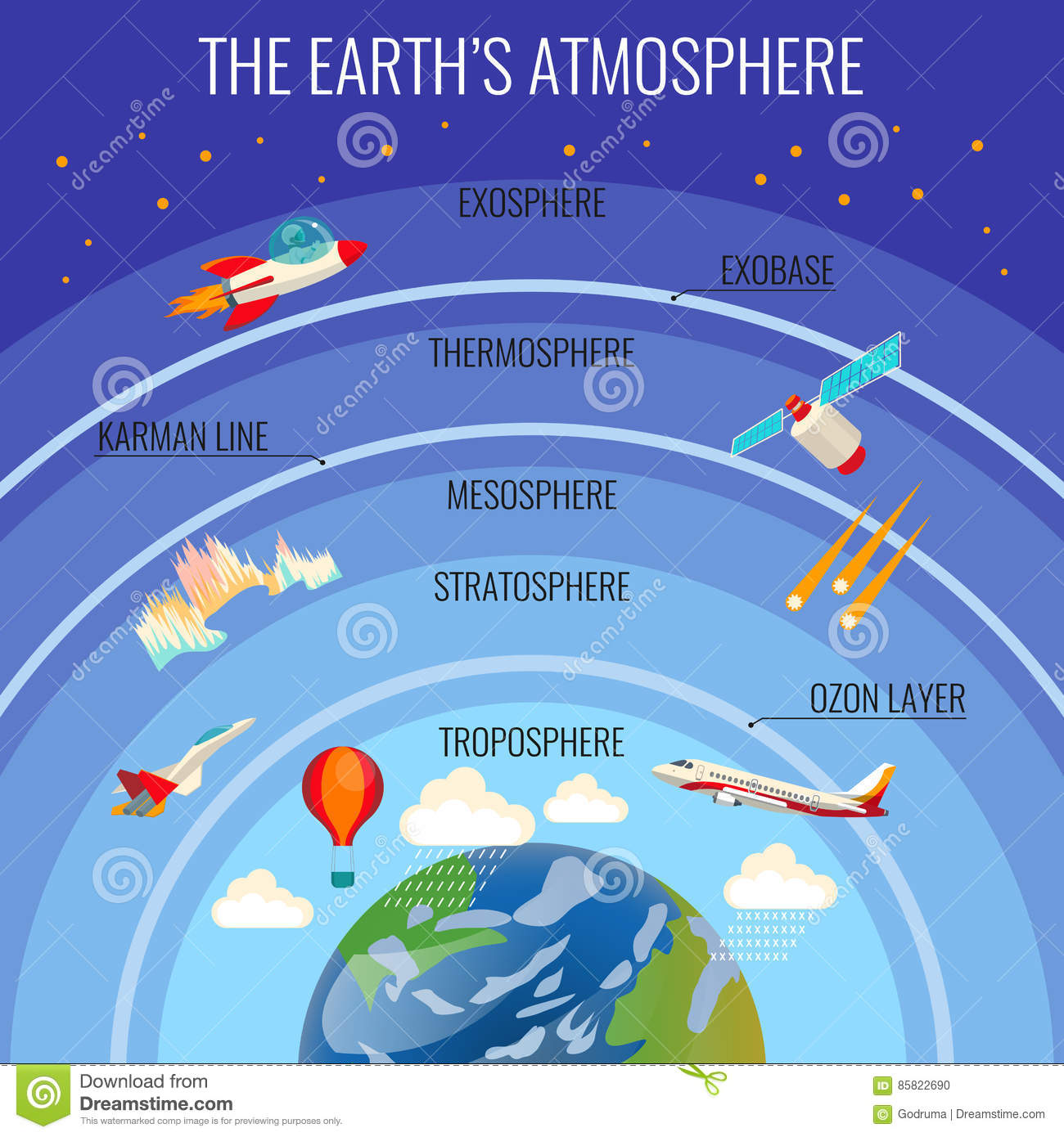 The Earth Atmosphere Structure With Clouds And Various