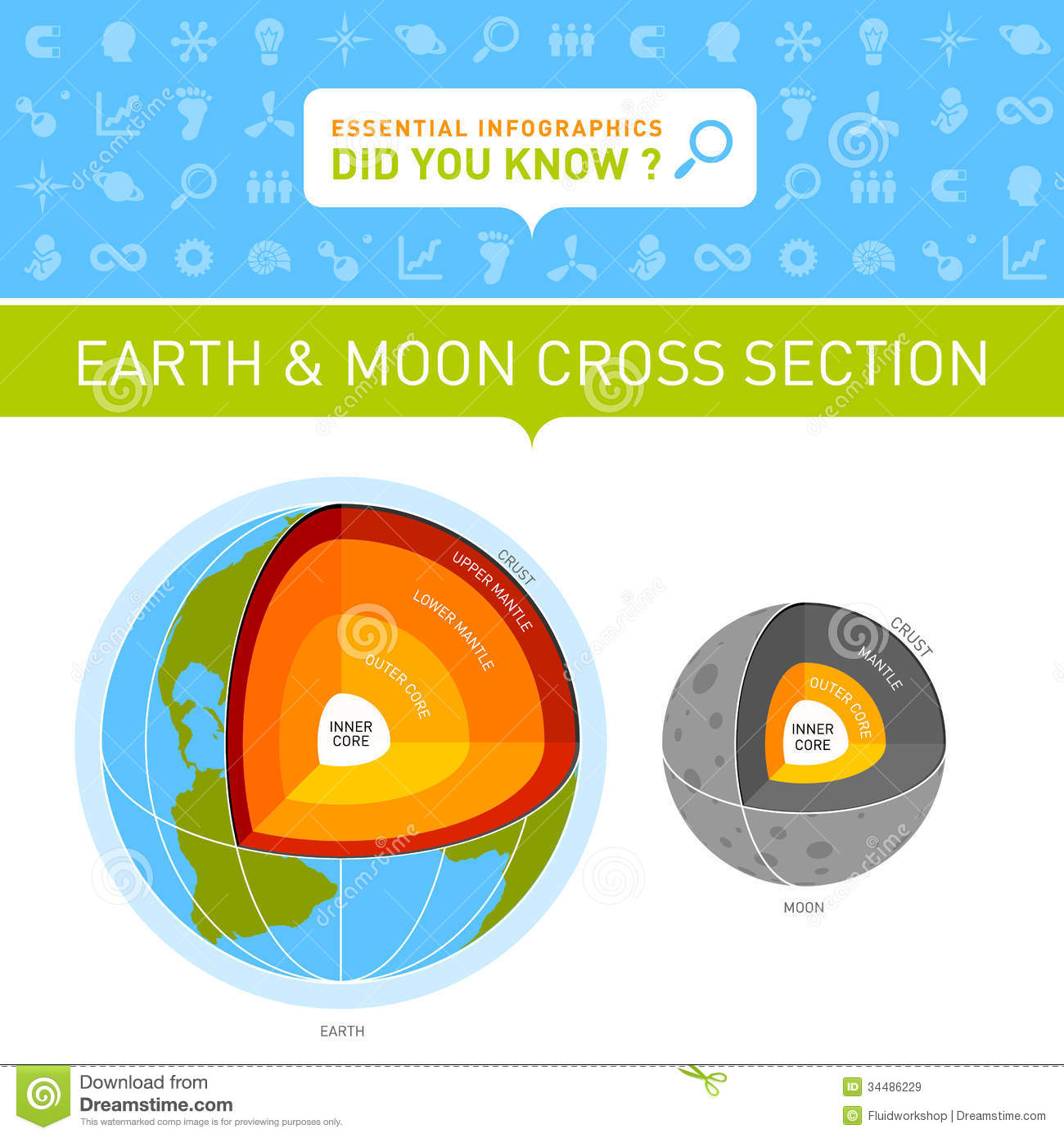 Earth And Moon Cross Section Infographic Royalty Free