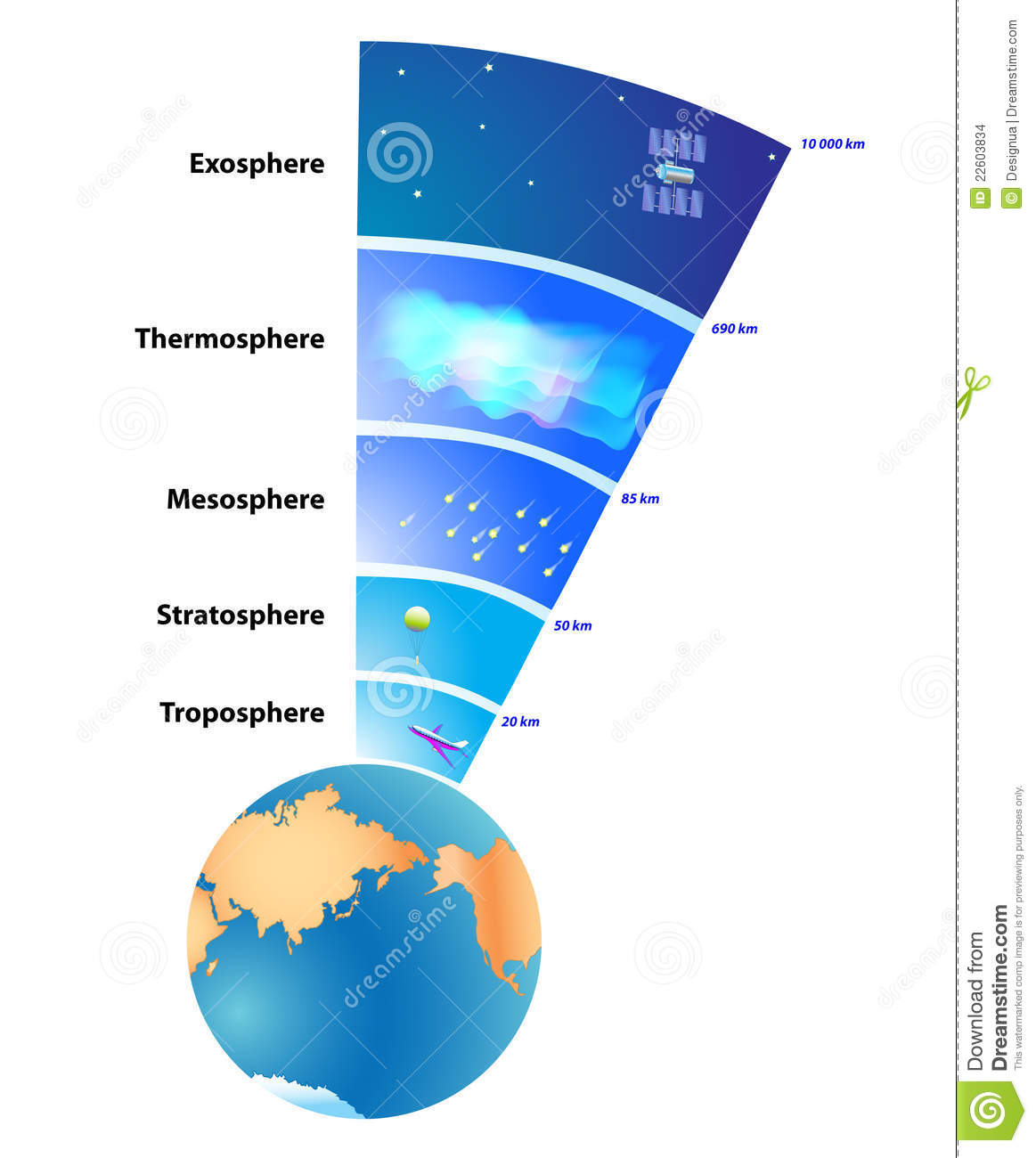Earth S Atmosphere Layers Stock Illustration Illustration