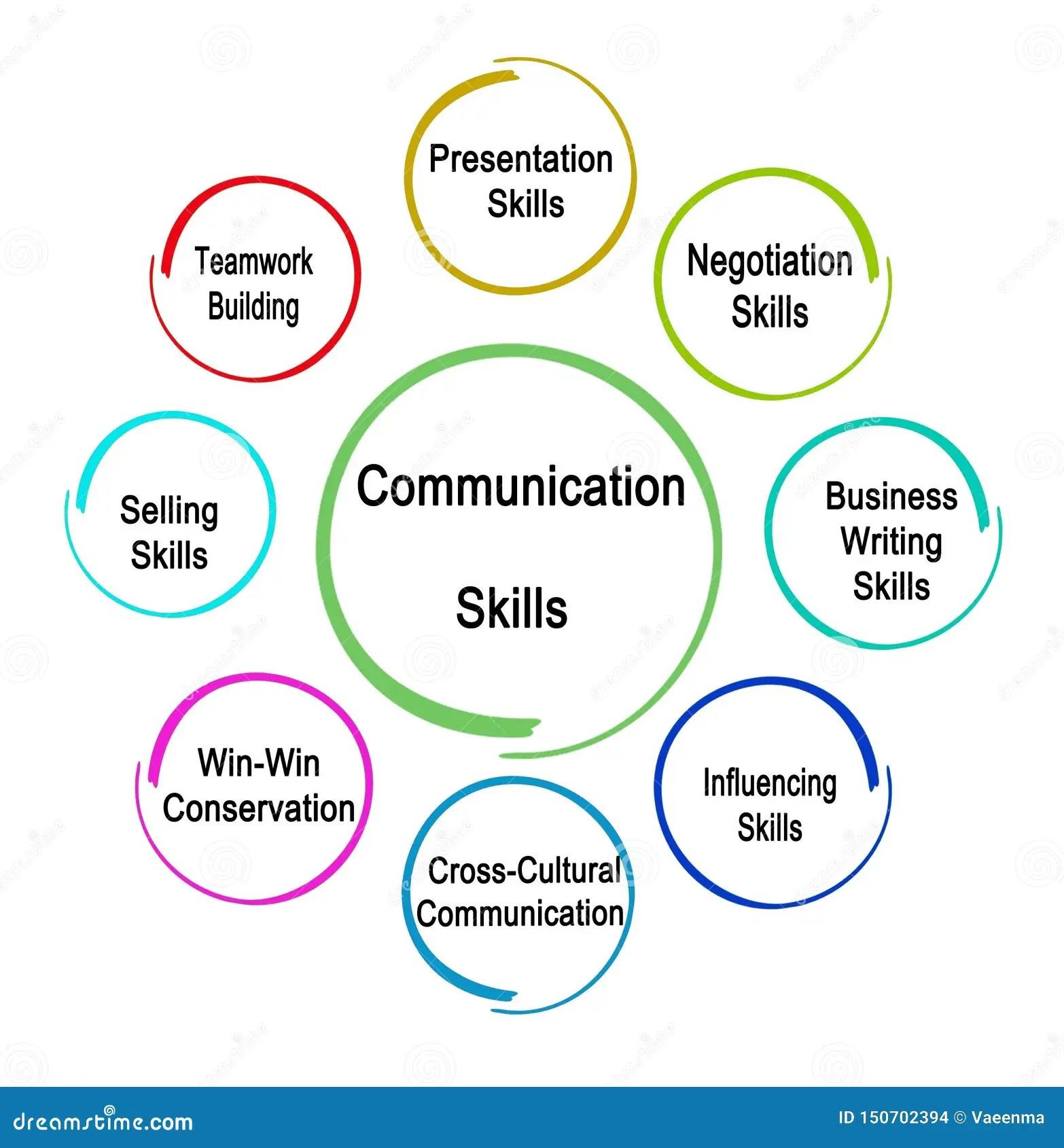 Communication Skills For Business Stock Illustration