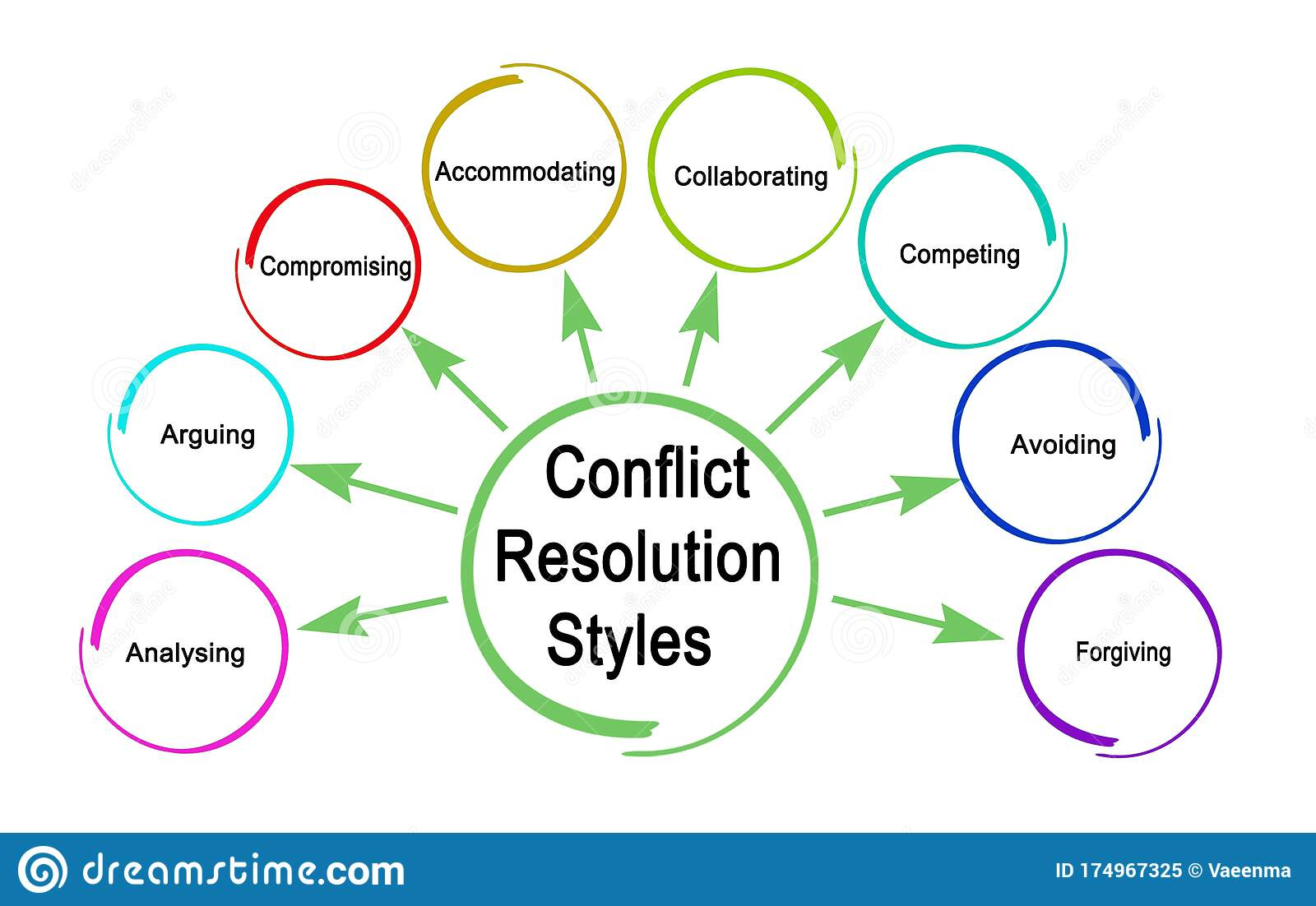 Styles Of Conflict Resolution Stock Illustration