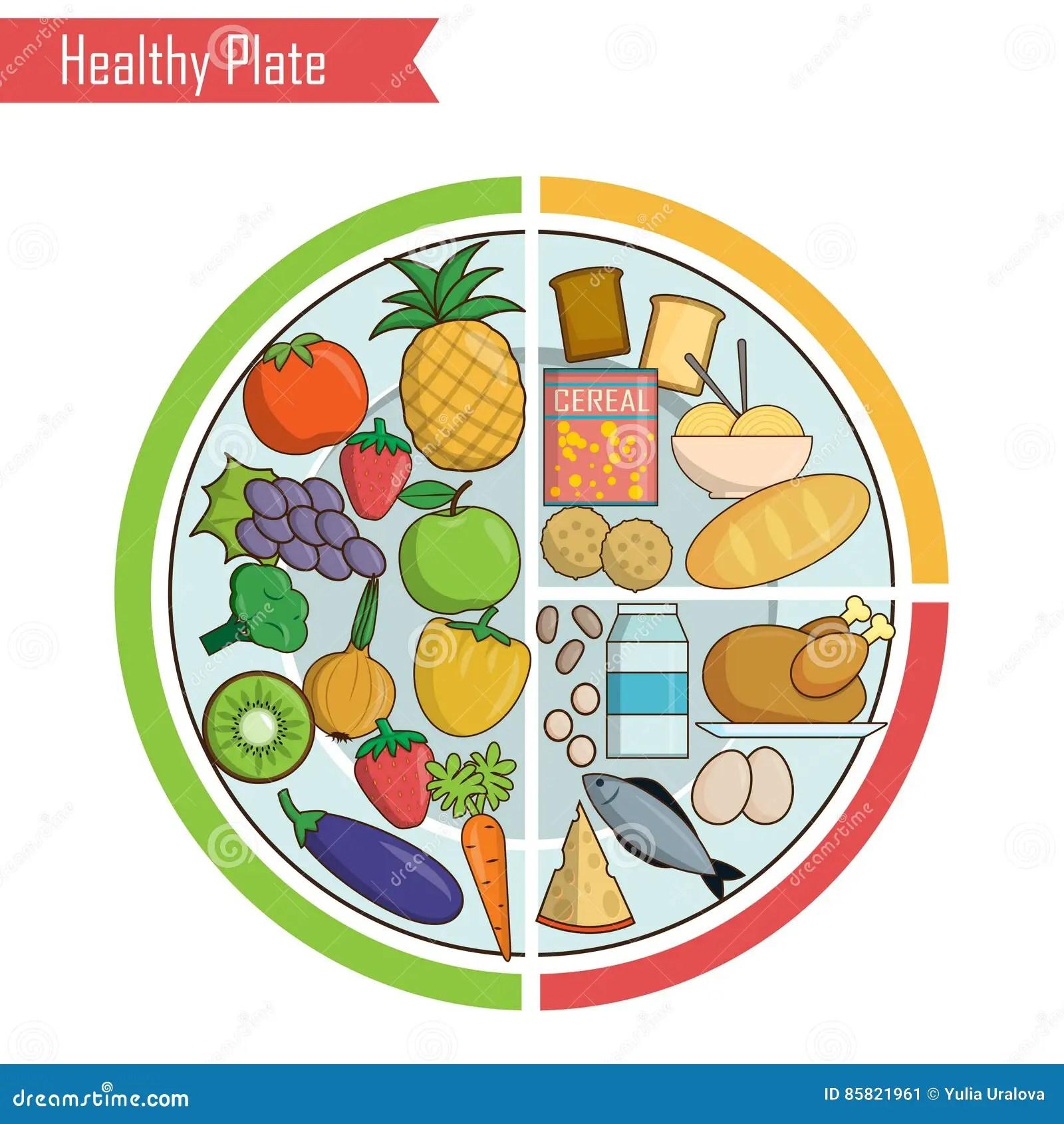 Ejemplo Sano De La Balanza De La Nutricion De La Placa