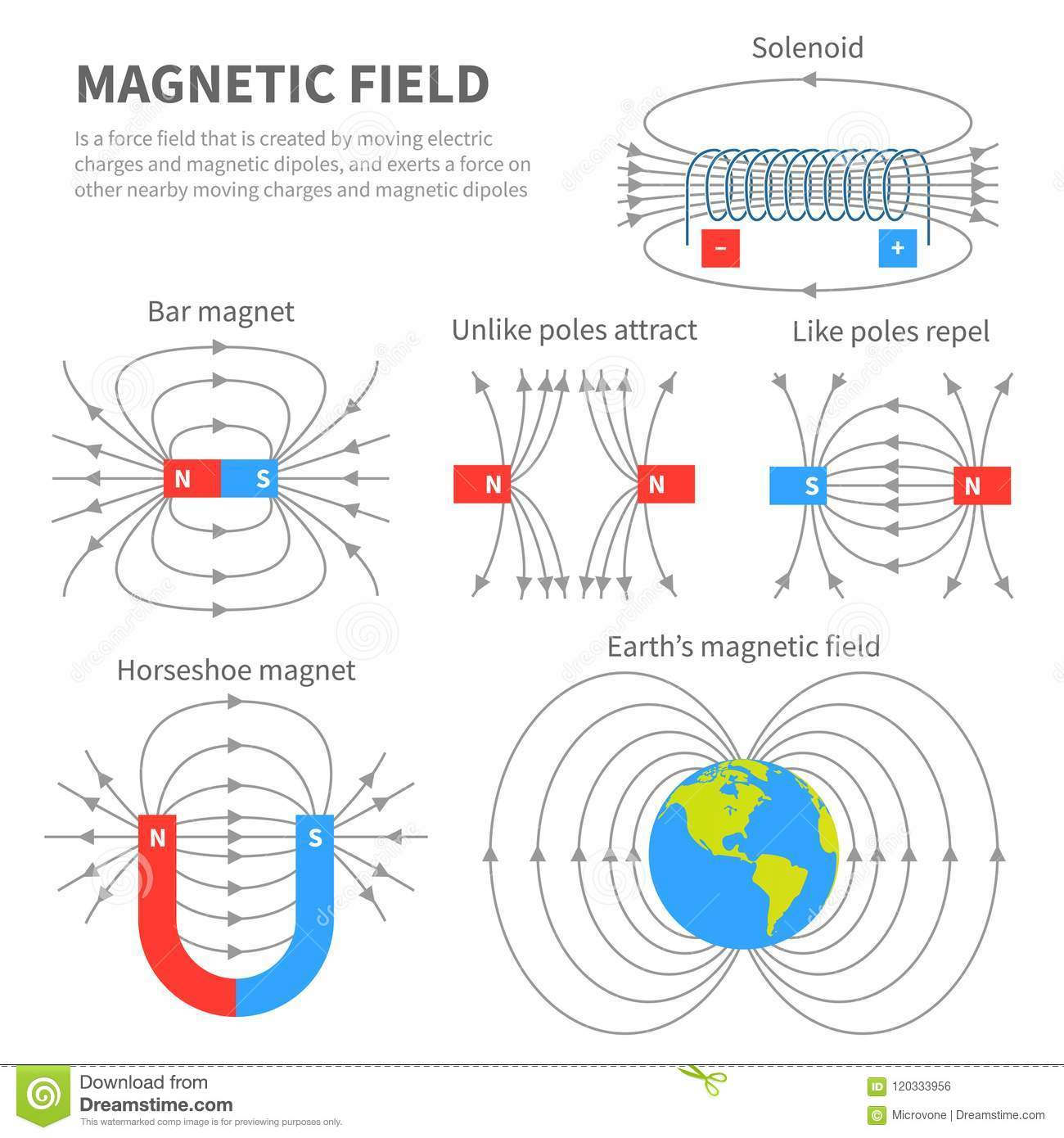 Electromagnetic Field And Magnetic Force Polar Magnet