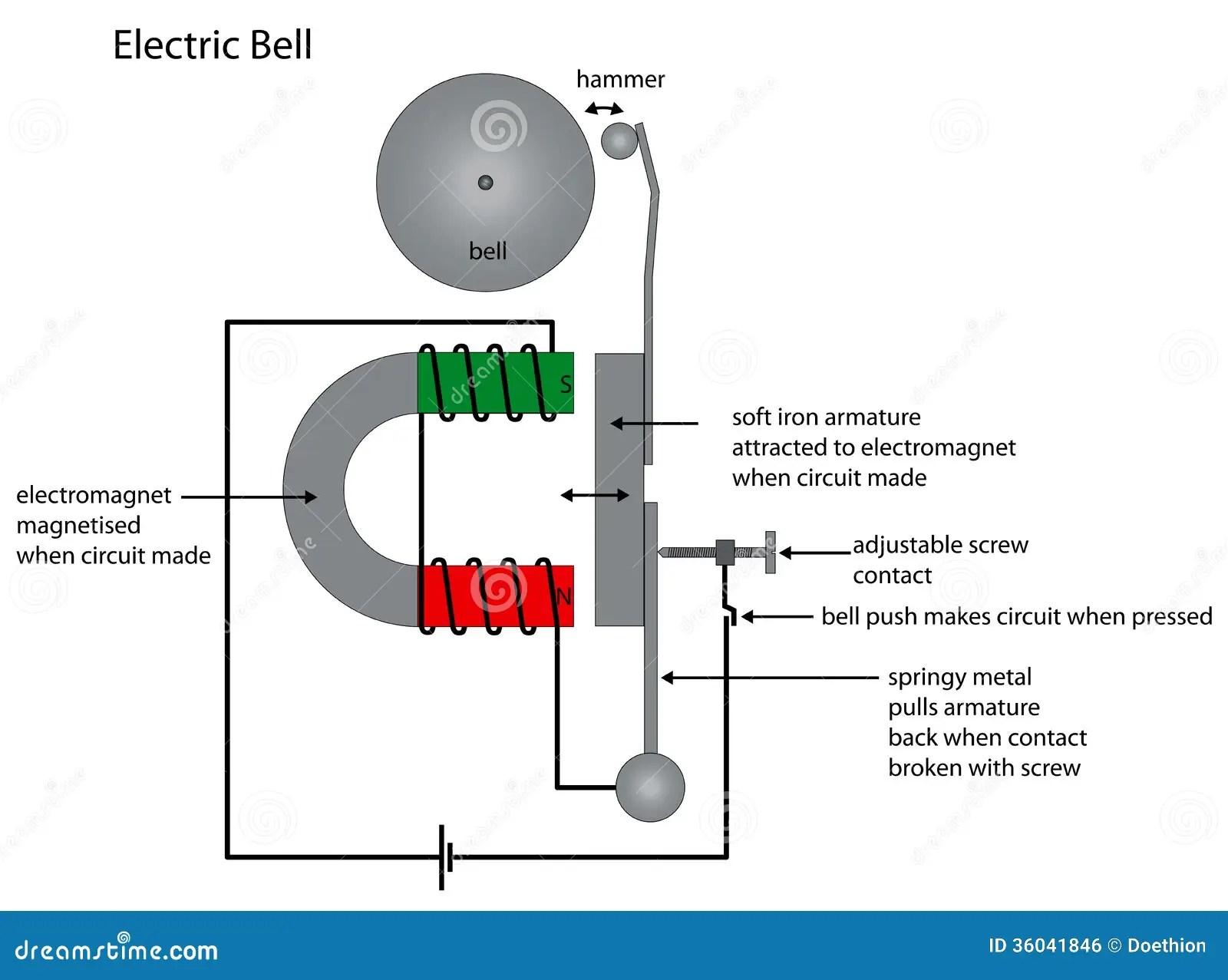 Elektrycznego Dzwonu Diagram Pokazuje Elektromagnesu Use
