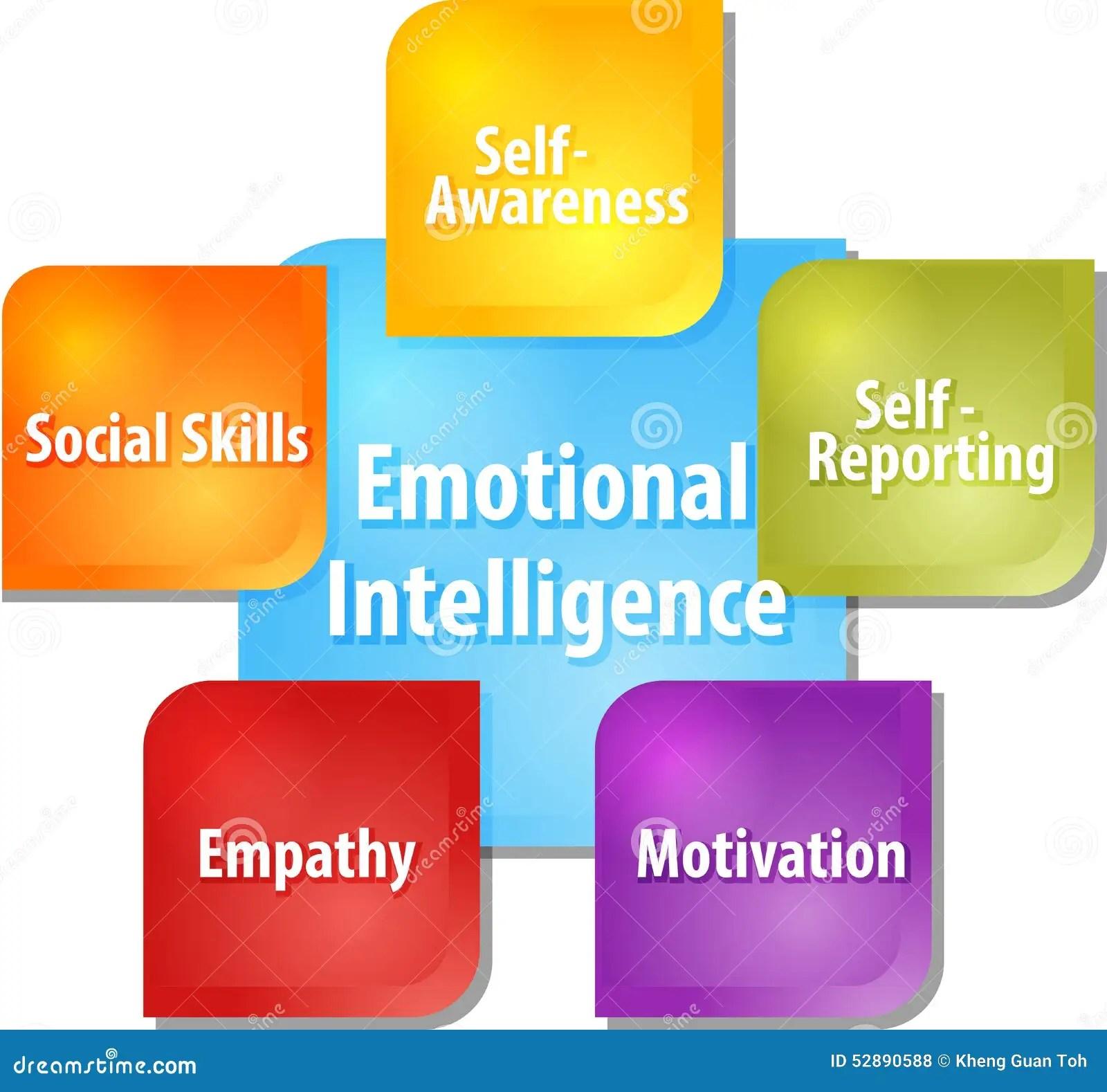 Emotionele Intelligentie Bedrijfsdiagramillustratie Stock