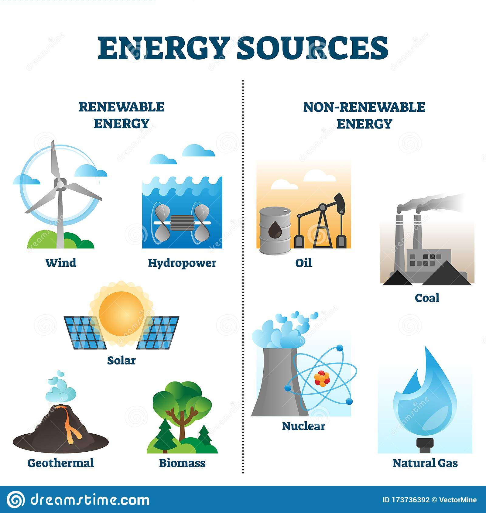 Energy Sources Vector Illustration Collection Stock Vector