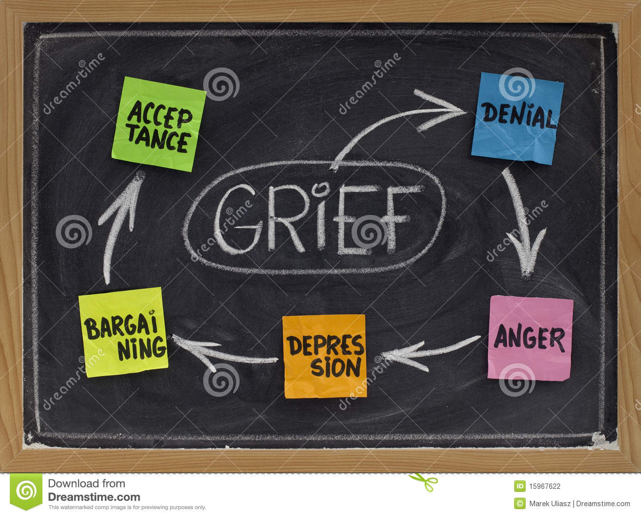 The Five Stages Of Grief Stock Photo Image Of Handwriting