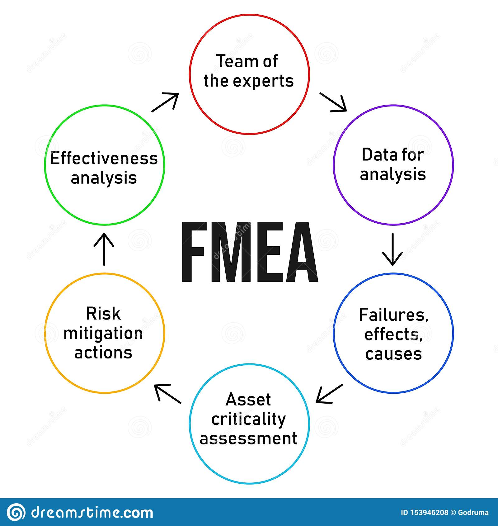 Fmea Failure Mode And Effectsysis Process Diagram