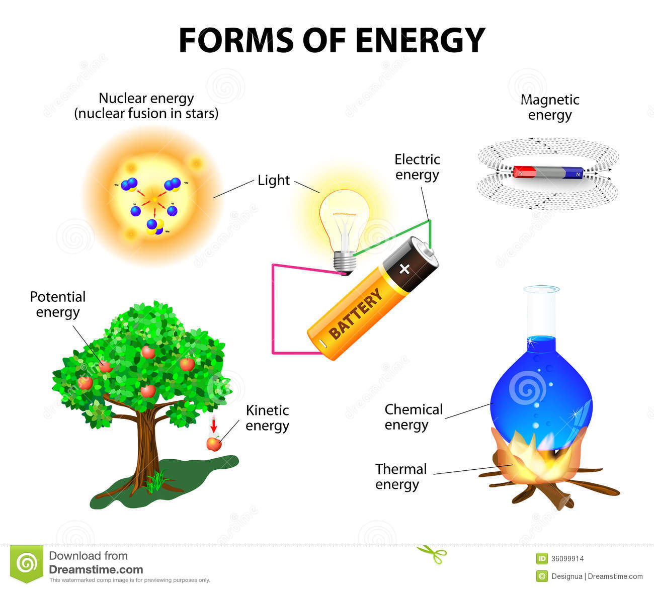 Forms Of Energy Stock Images