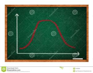 Gaussian, Bell Or Normal Distribution Curve Stock Image