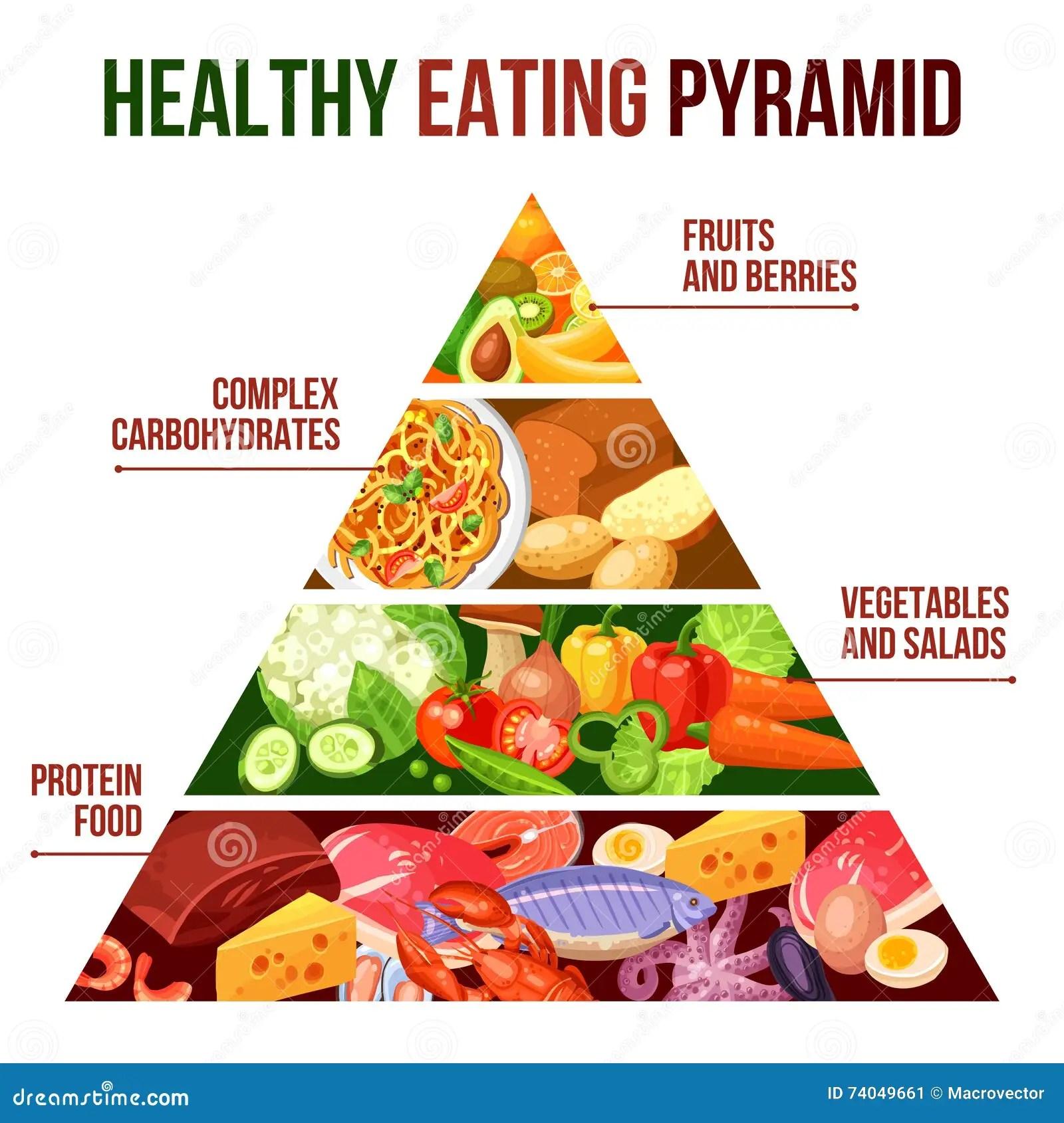 Gezonde Het Eten Piramideaffiche Vector Illustratie