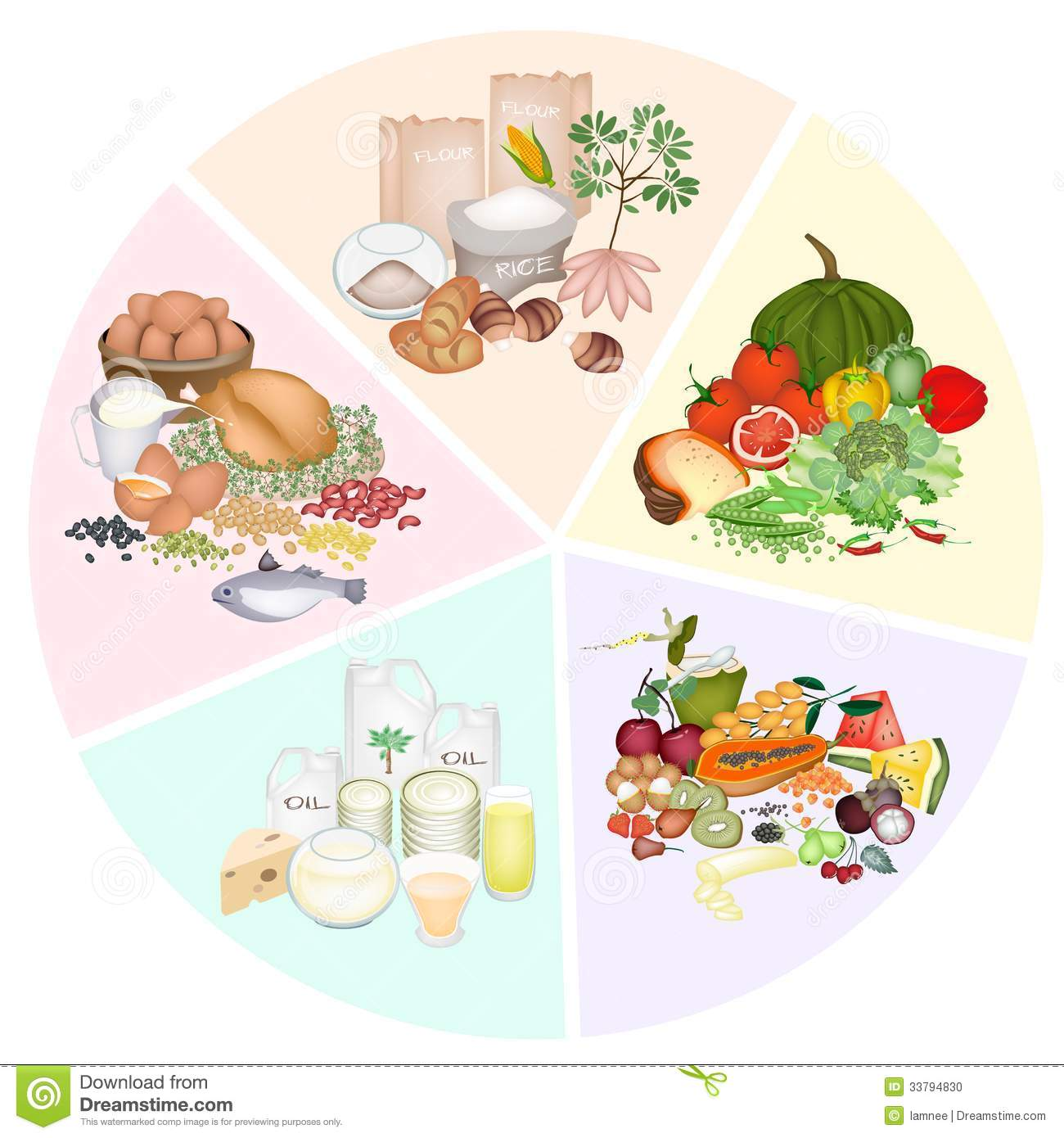 Five Basic Food Groups In Nutrition