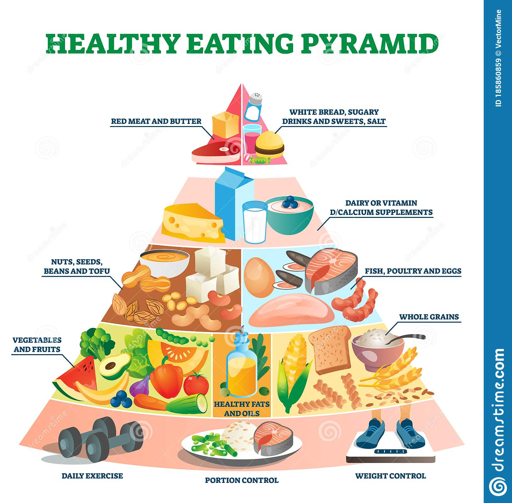 Healthy Eating Pyramid Vector Illustration Labeled
