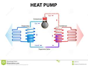 Heat pump Cooling System stock vector Illustration of