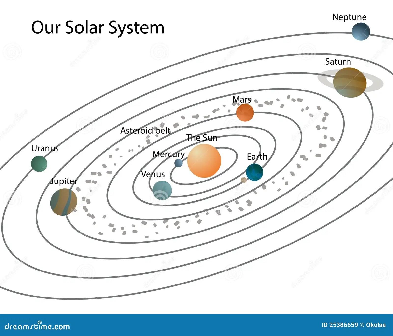Il Nostro Sistema Solare Illustrazione Di Stock