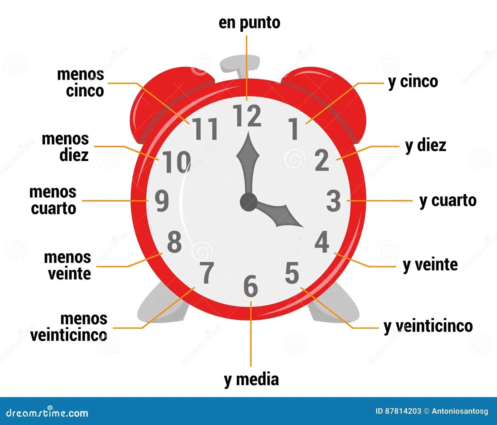 Il Vocabolario Di Tempo Nell Illustrazione Spagnola Di