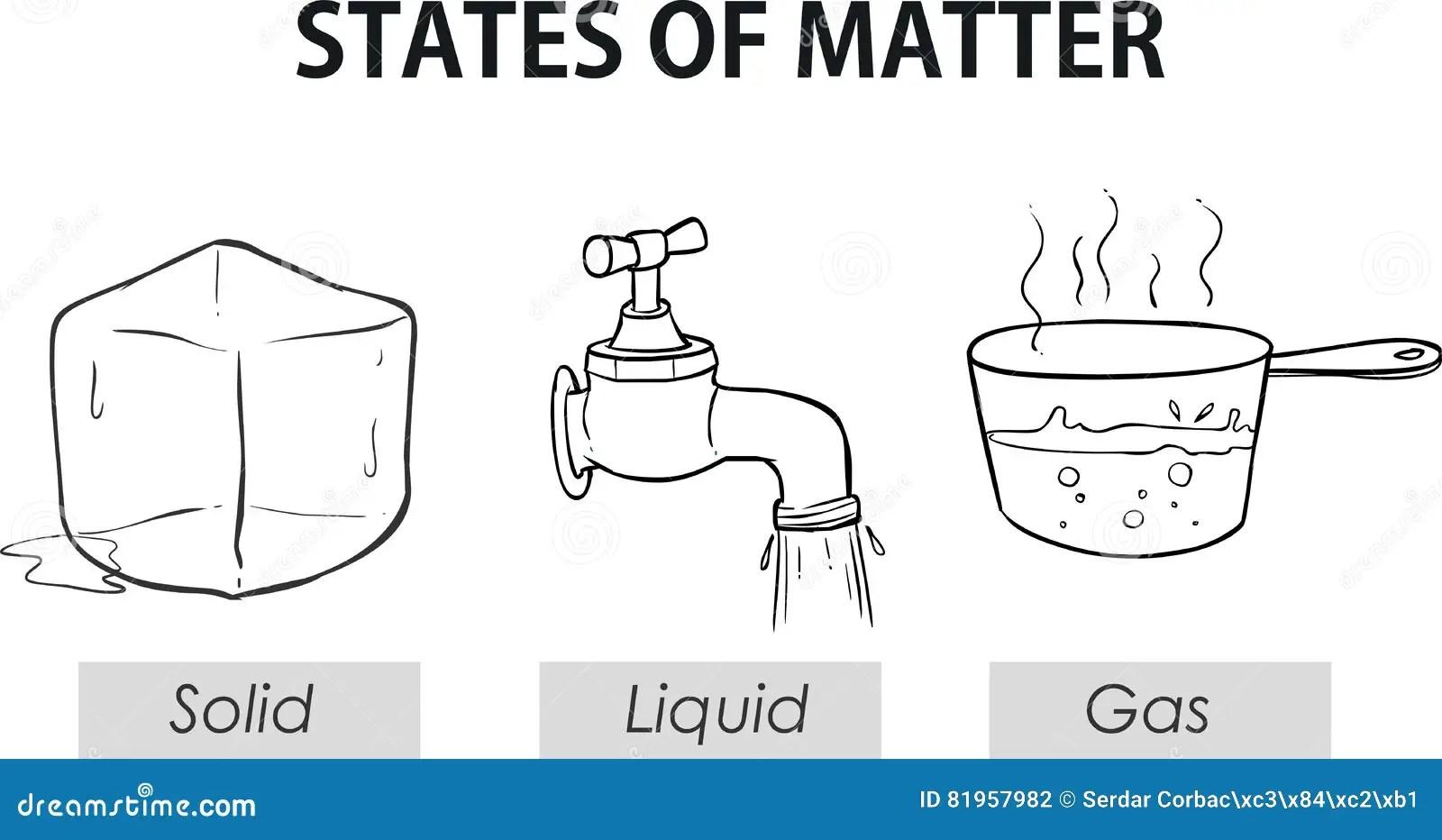 Illustrazione Di Vettore Dell Stati Della Materia