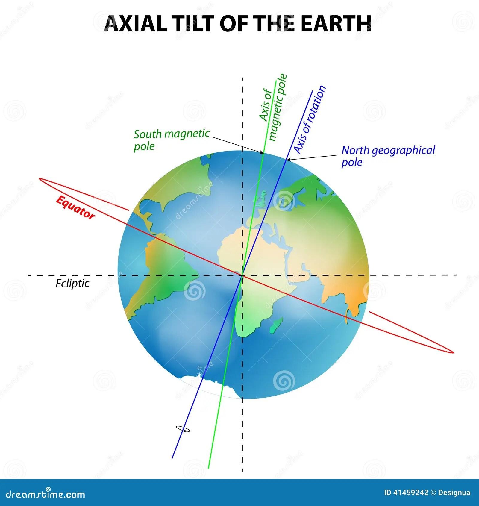 Inclinacion Axial De La Tierra Ilustracion Del Vector