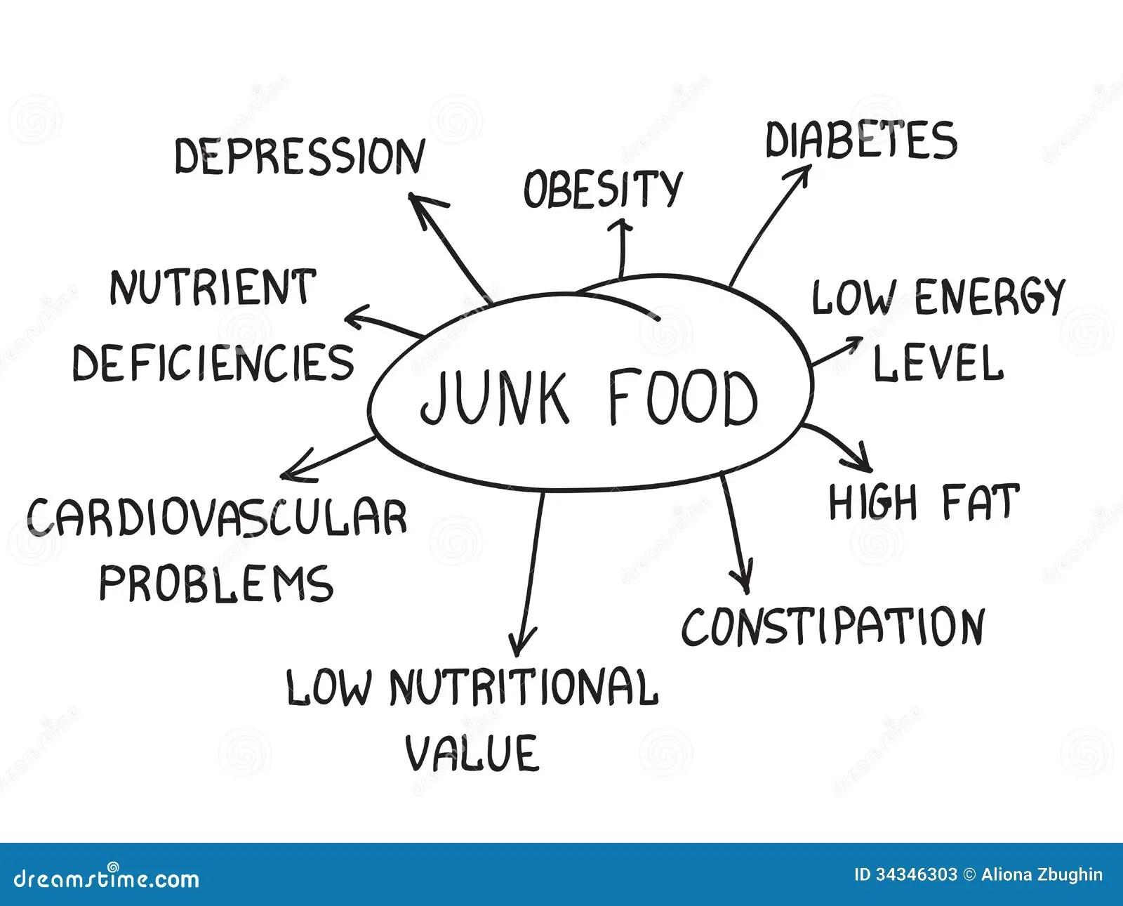 Junk Food Ilustracion Del Vector Ilustracion De
