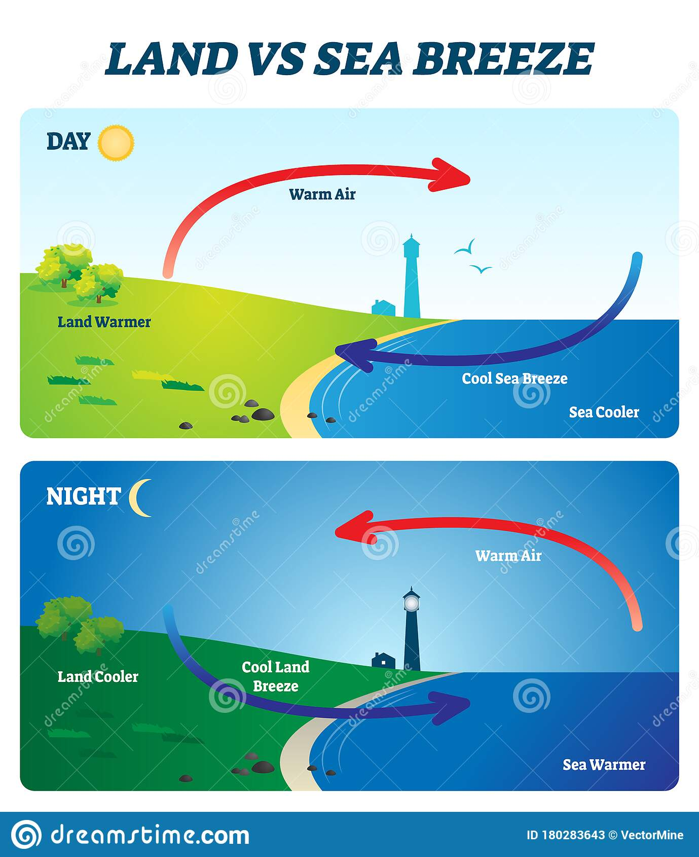 Land Vs Sea Breeze Vector Illustration Labeled Shore Wind