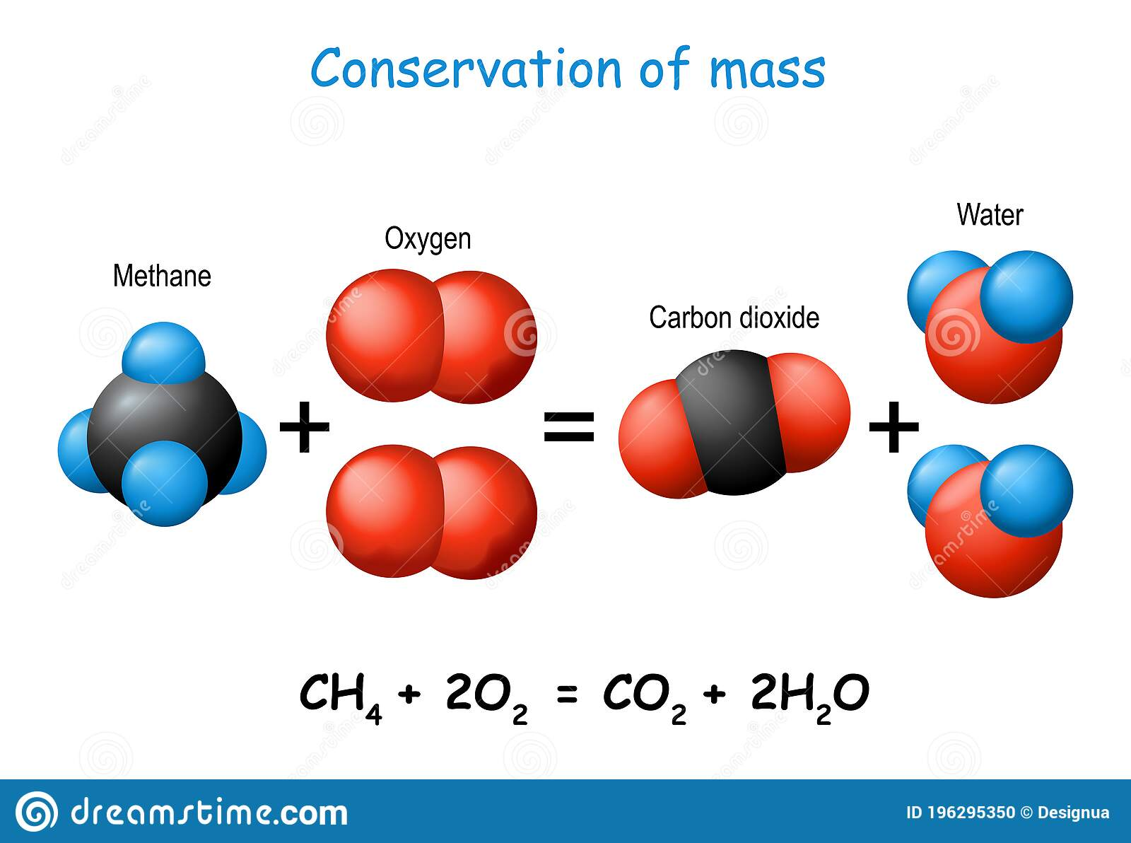 Law Of Conservation Of Mass Scientific Experiment With