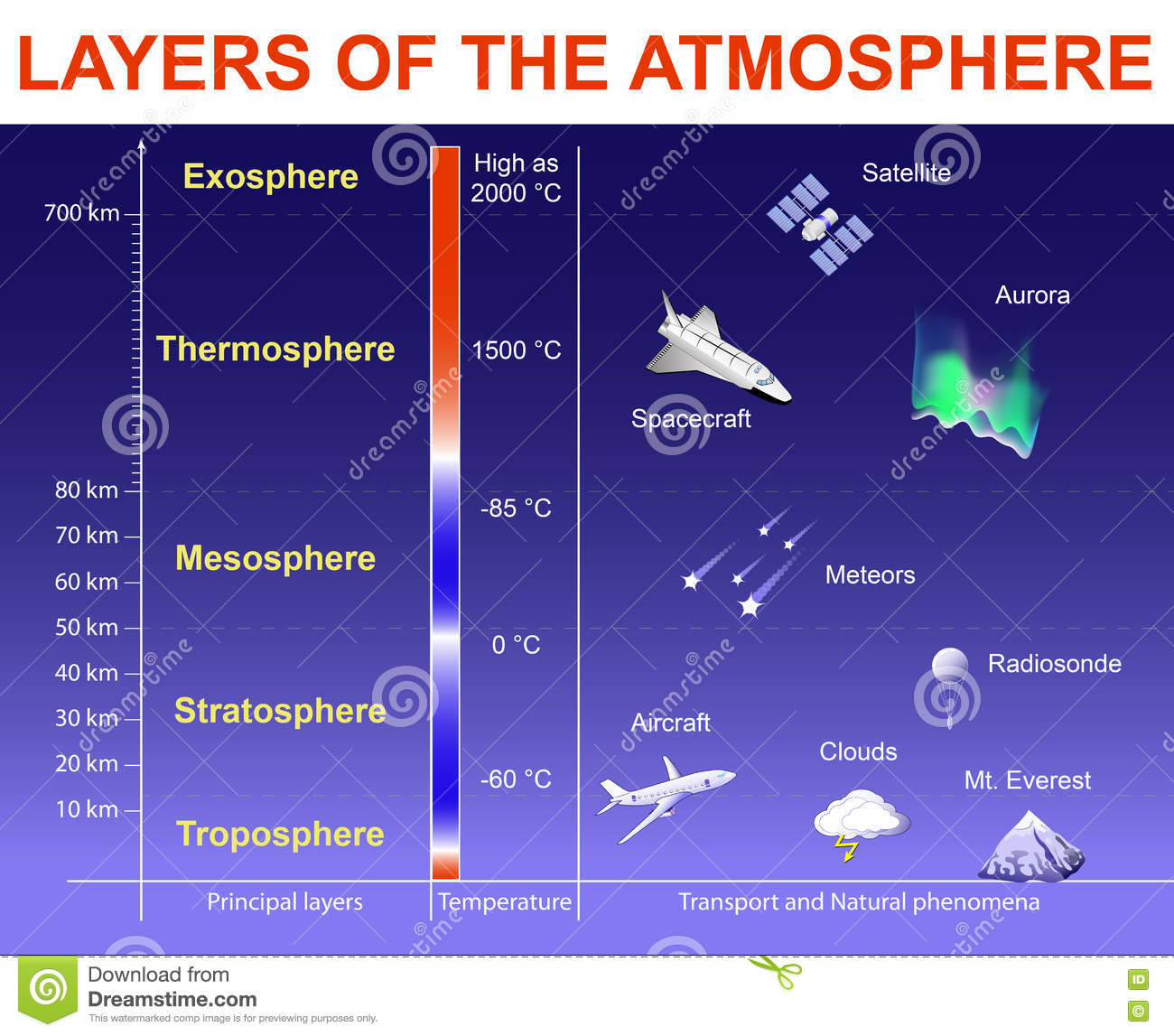 Layers Of The Atmosphere Stock Vector Illustration Of