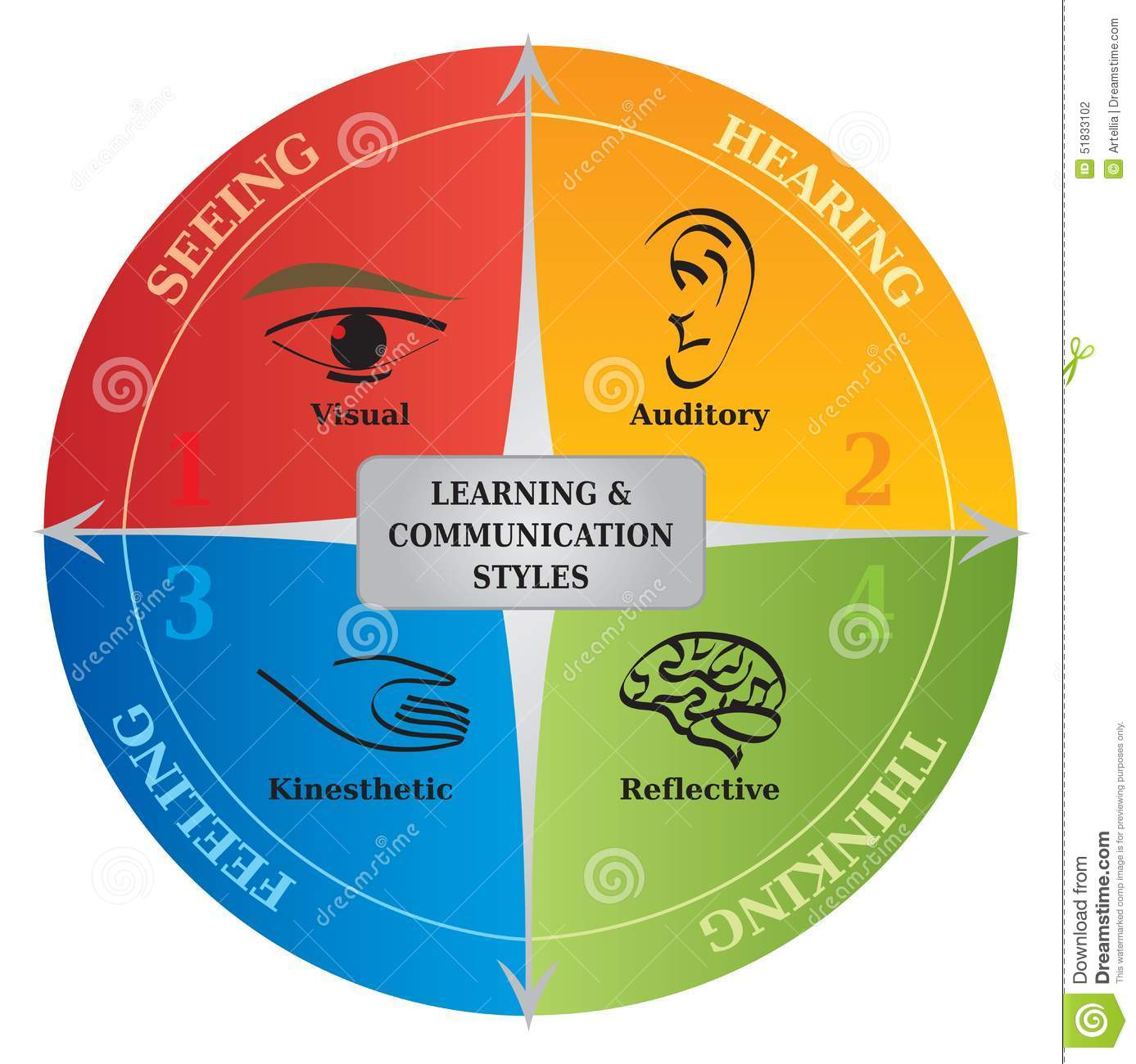 4 Learning Communication Styles Diagram