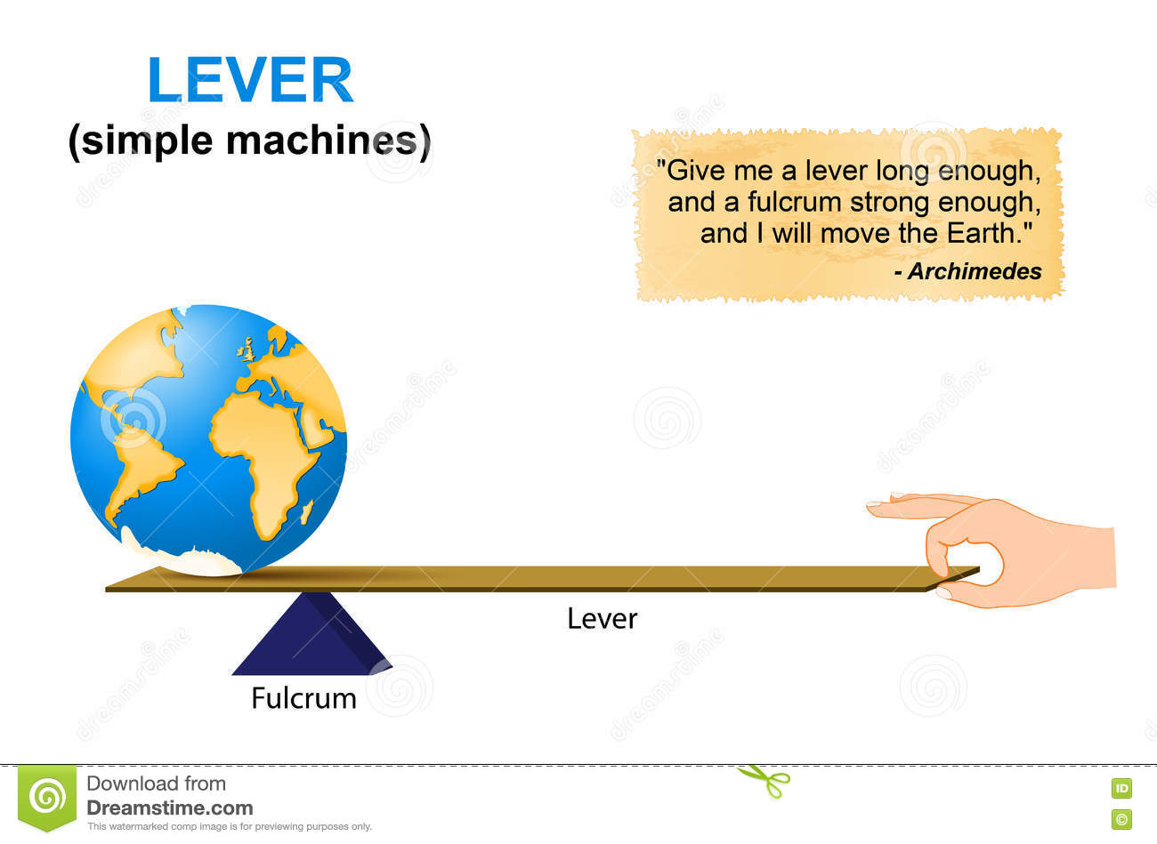 Lever Simple Machines Archimedes Stock Vector
