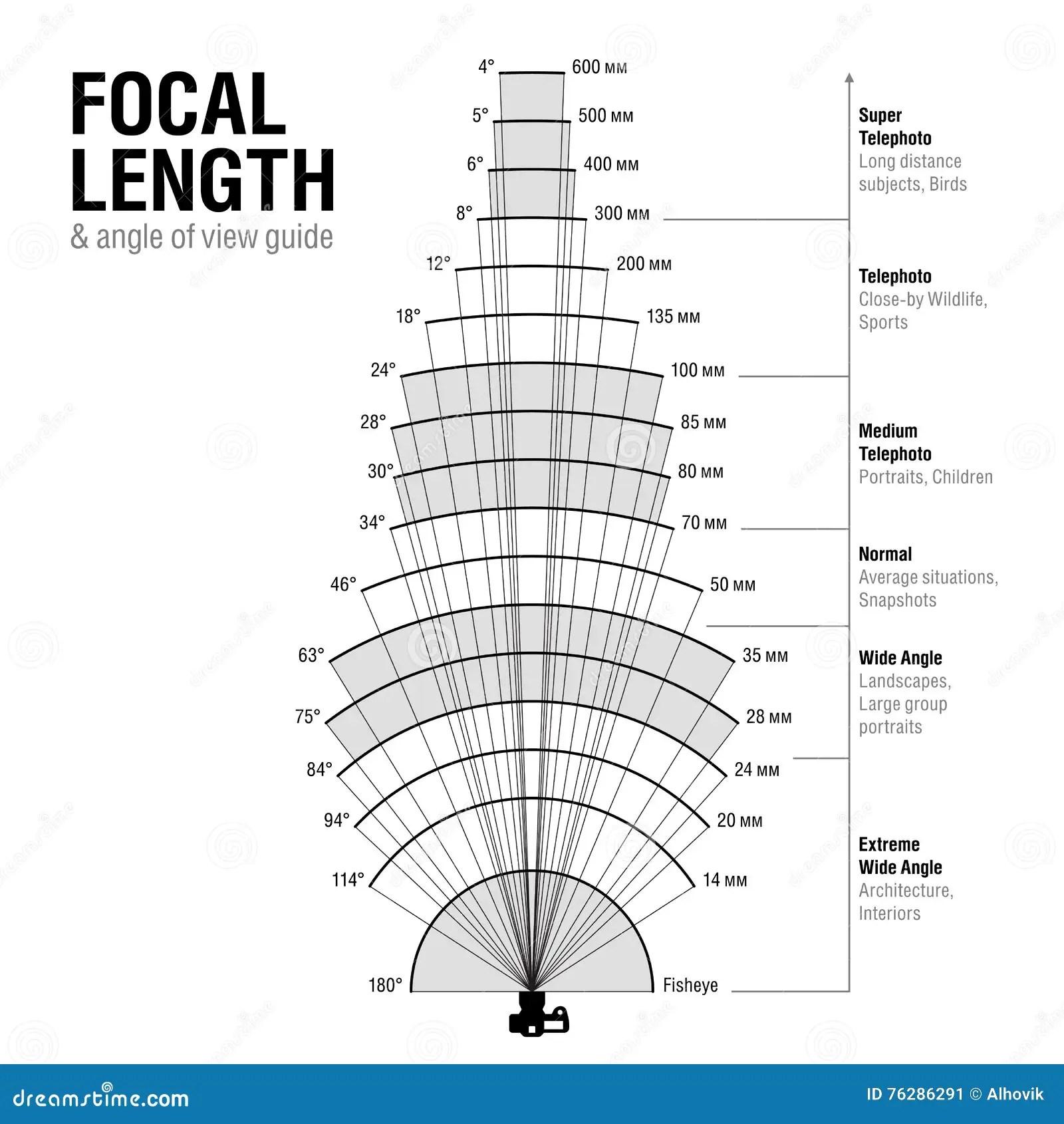 Longueur Focale Et Angle De Vue Illustration De Vecteur