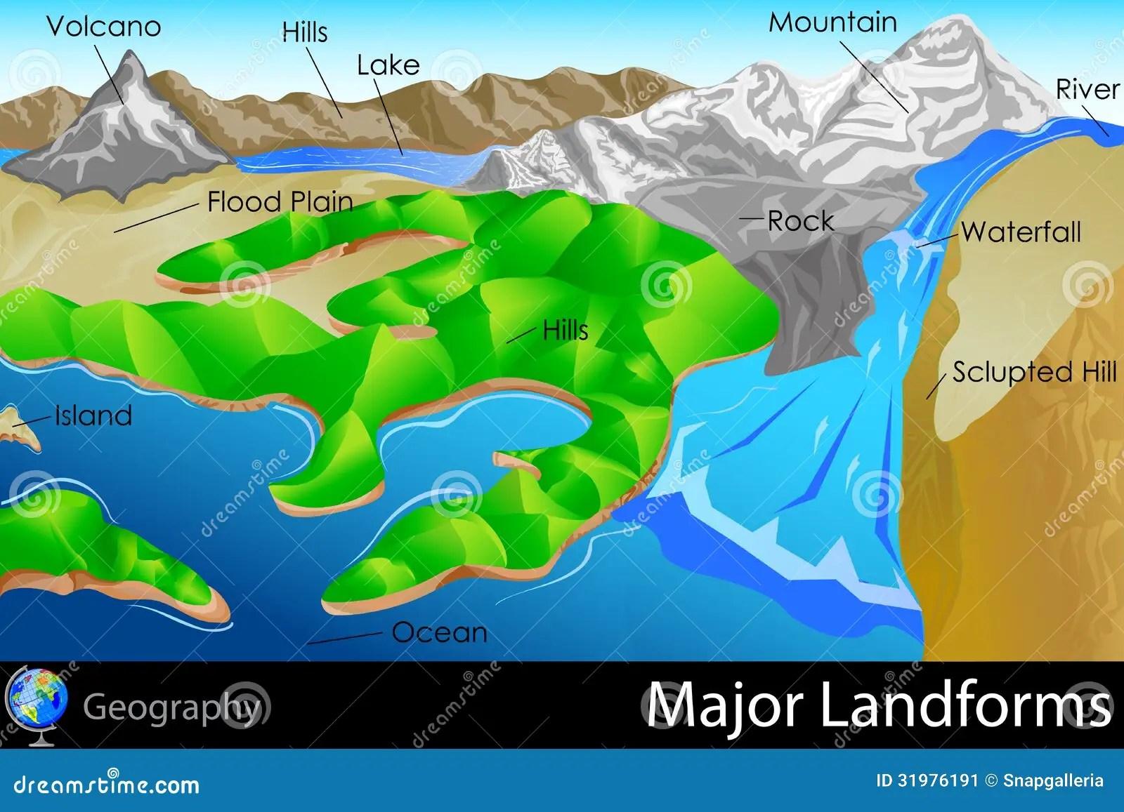 Major Landforms Cartoon Vector