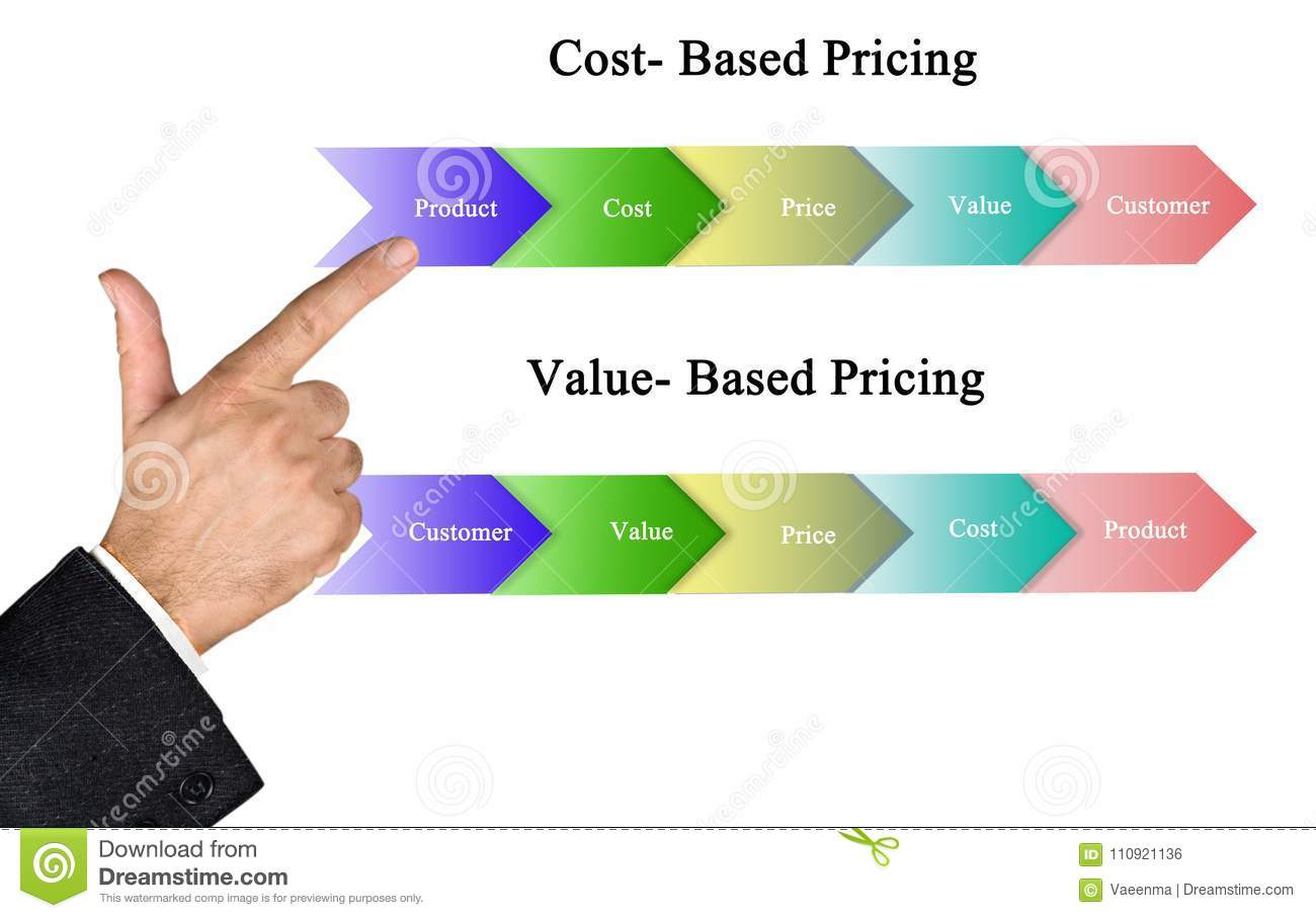 Cost Based And Value Based Pricing Stock Photo