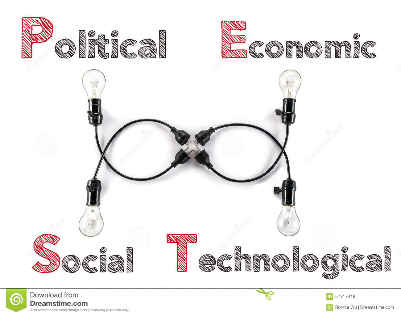 Markting Theory Political Economic Social Technological