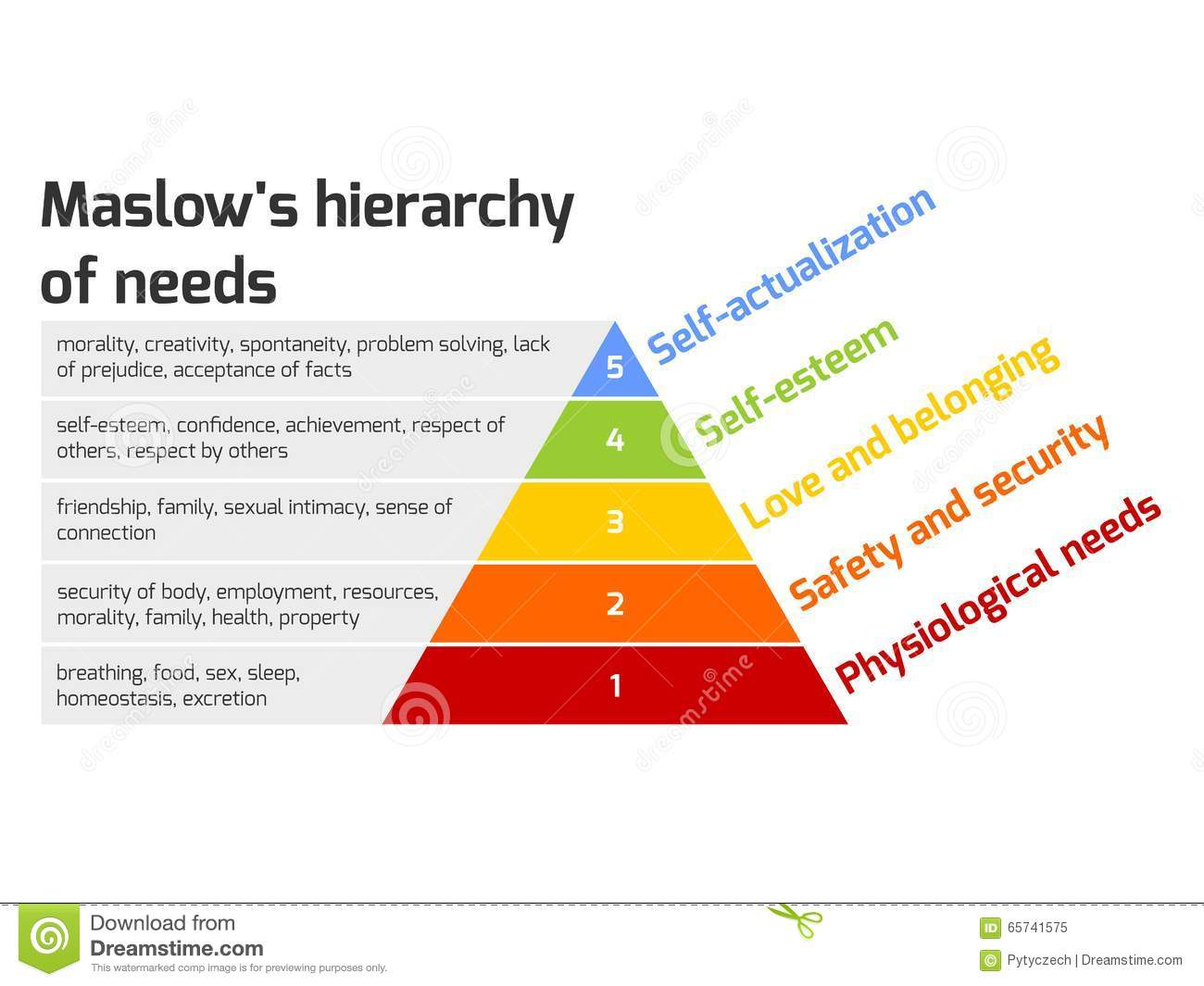 Maslow S Pyramid Of Needs Stock Vector Illustration Of