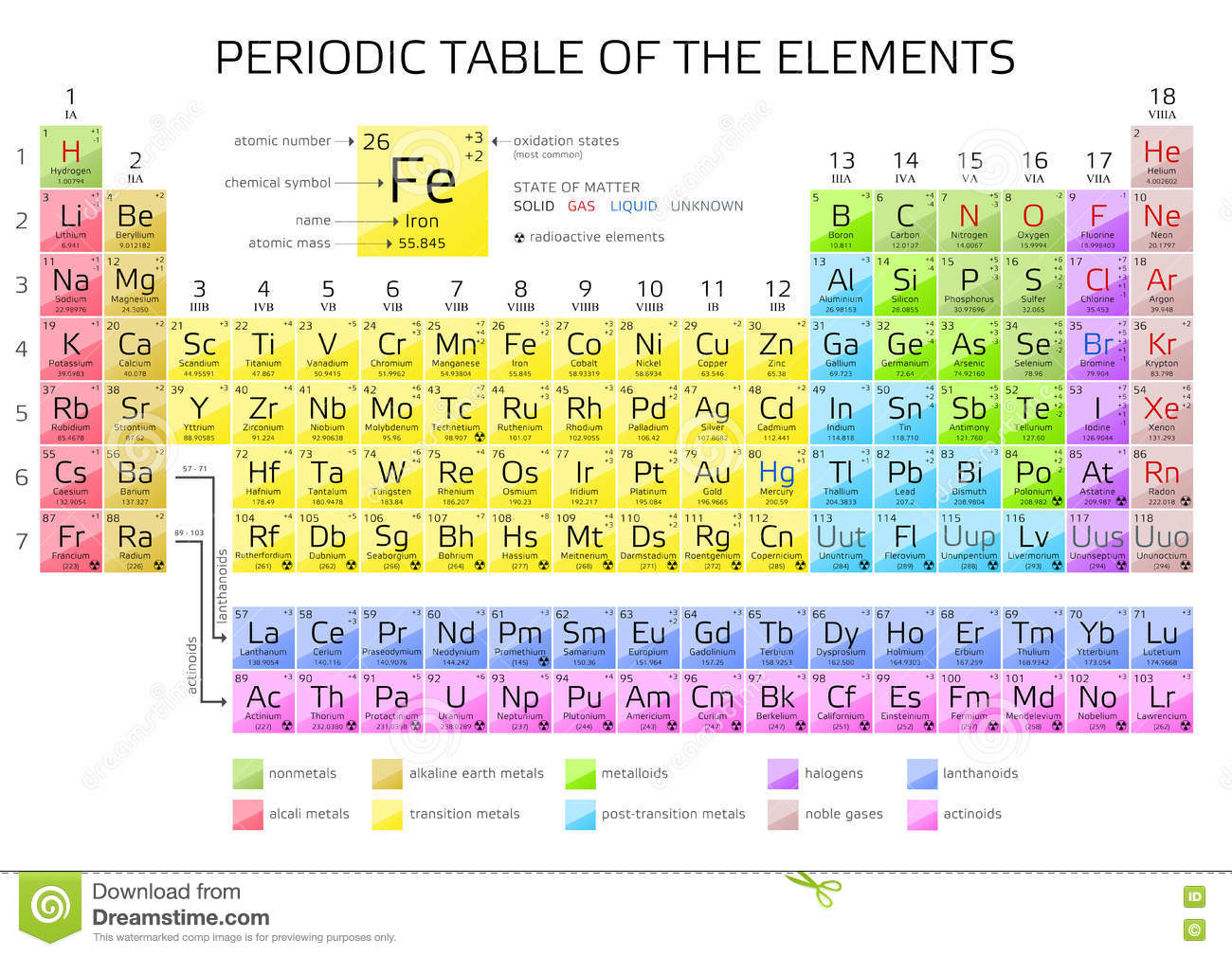 Mendeleev S Periodic Table Of The Elements Stock