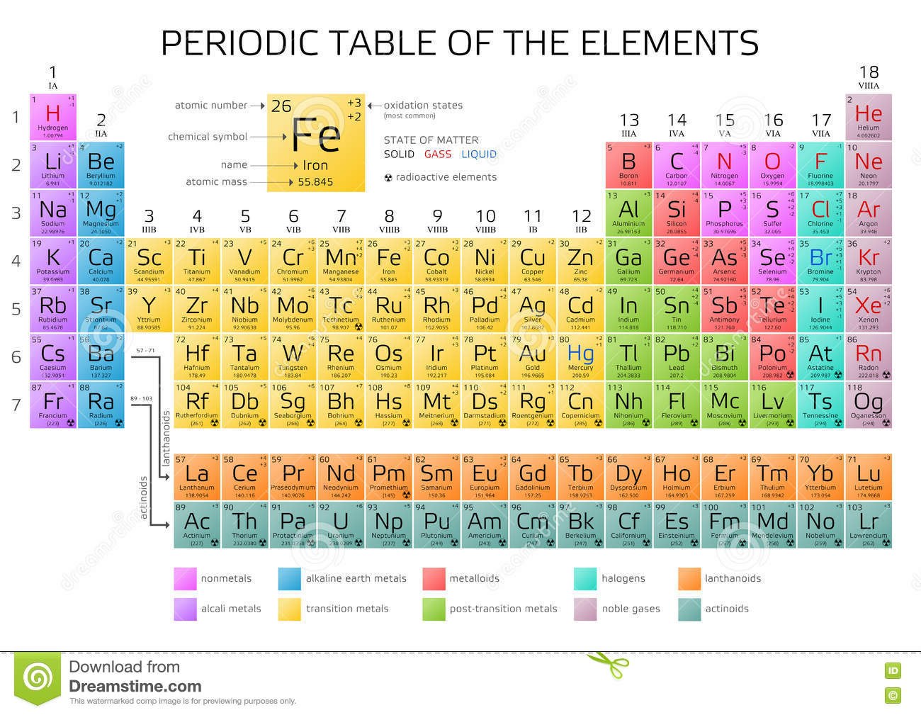 periodic table everything labeled