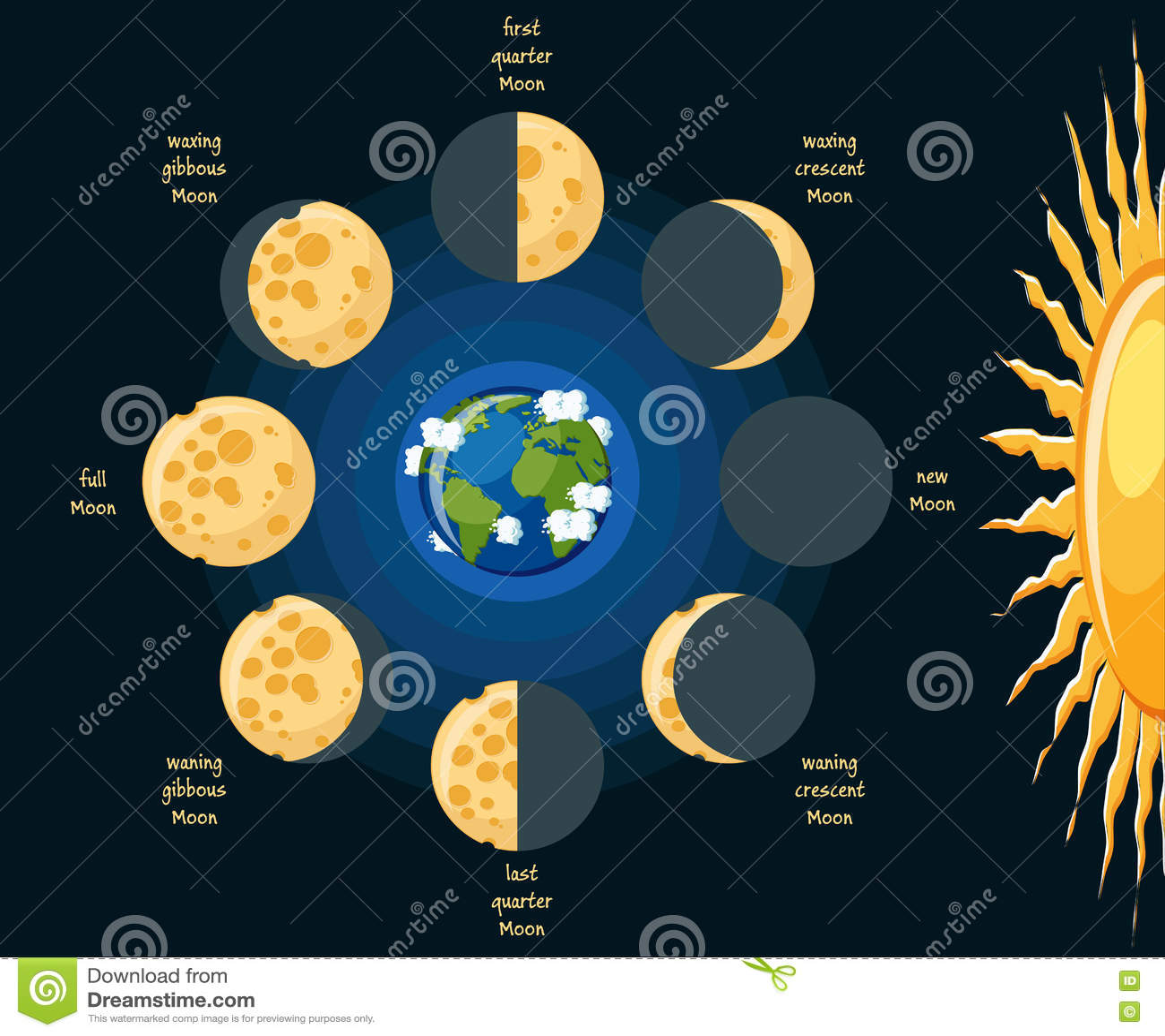 Lunar Moon Phases Worksheet