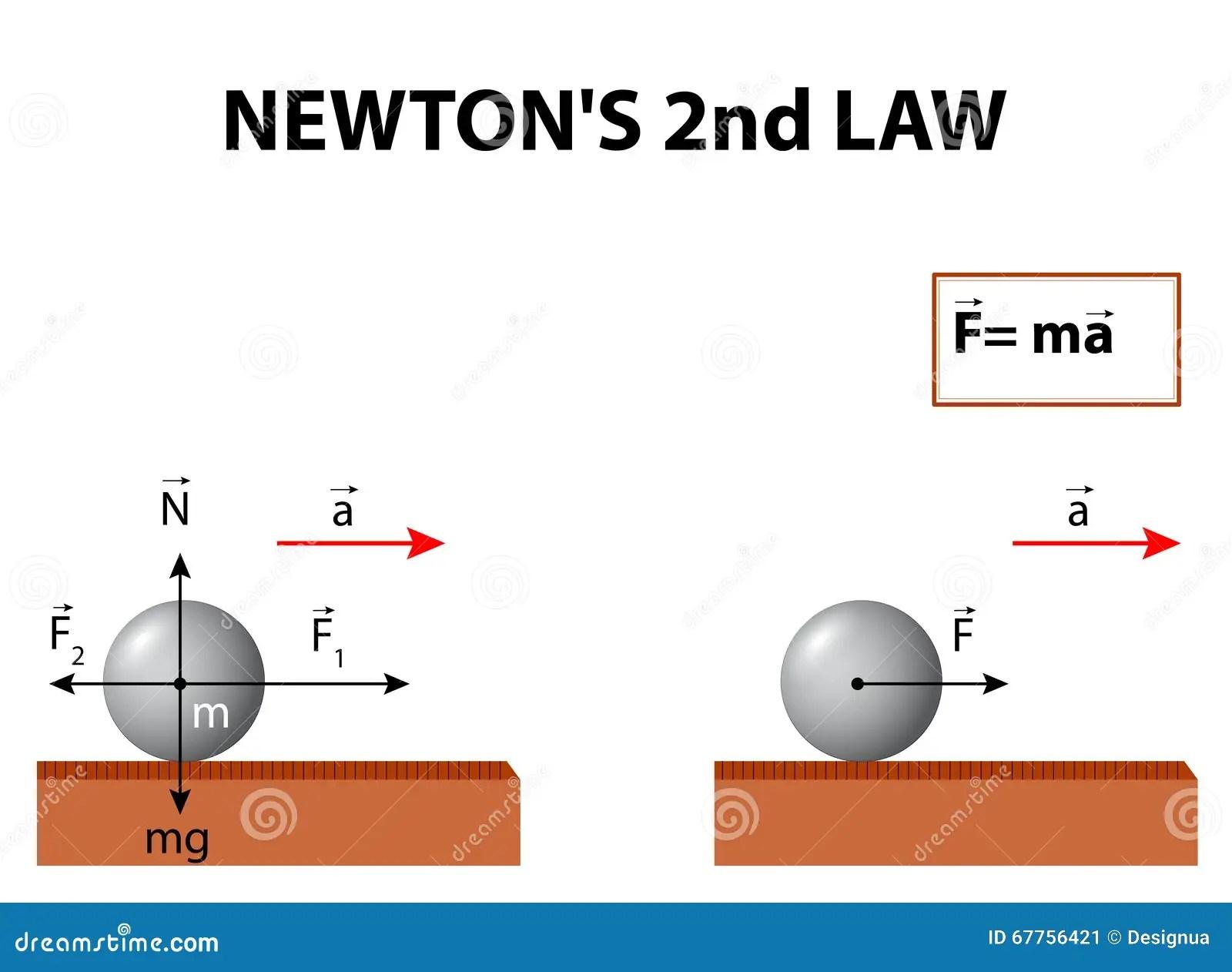 Newton S Second Law Stock Vector Illustration Of Kick