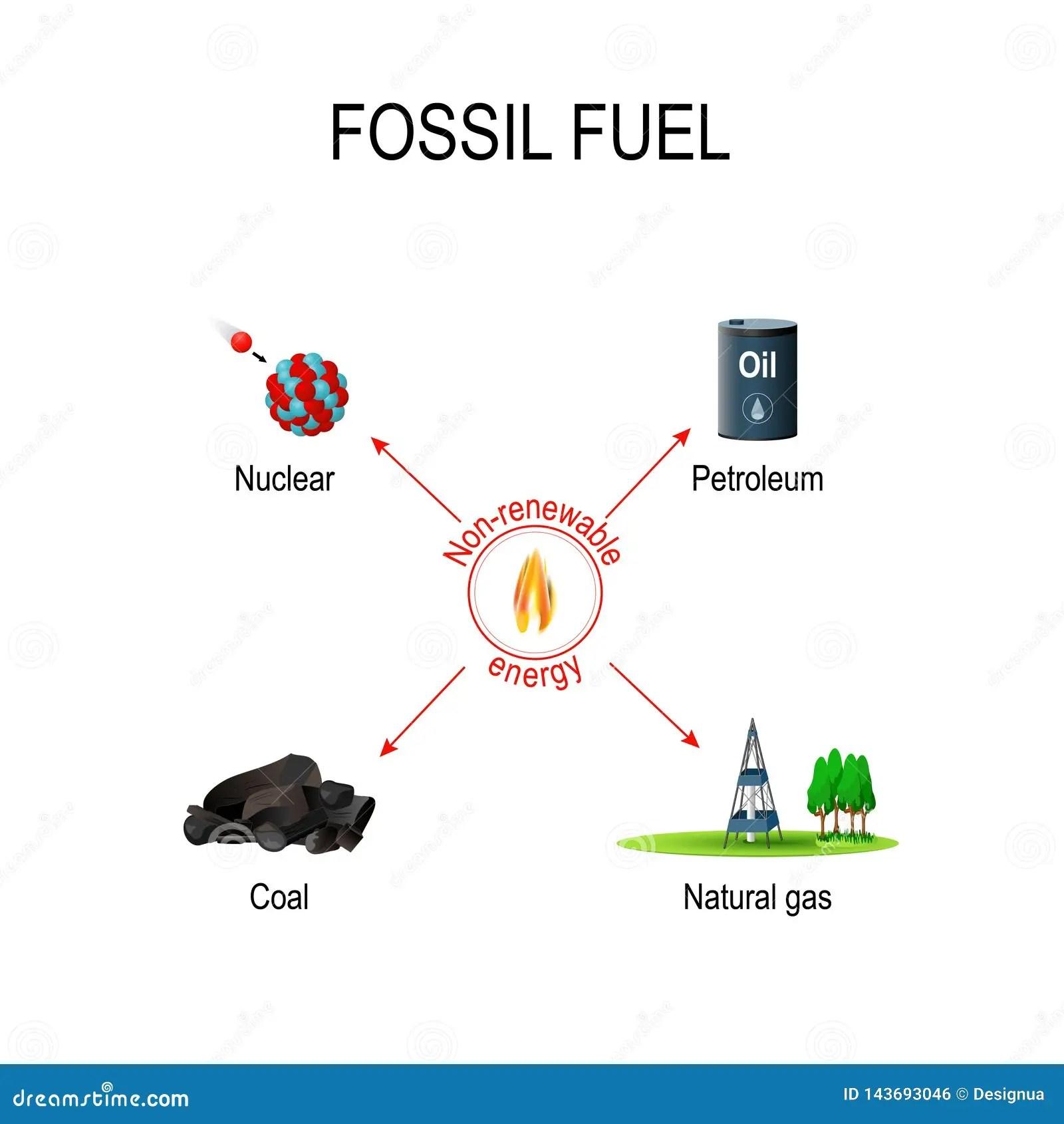 Non Renewable Stock Illustrations 214 Non Renewable
