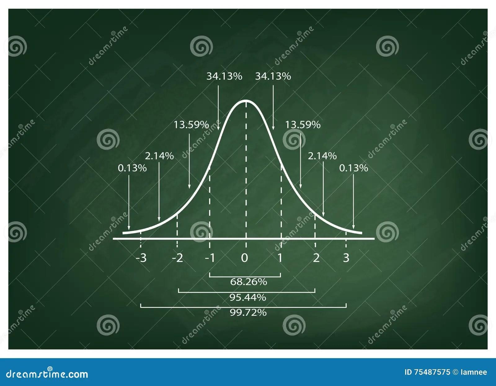 Normal Distribution Curve Diagram On Chalkboard Background