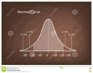 Normal Distribution Diagram Or Bell Curve On Brown