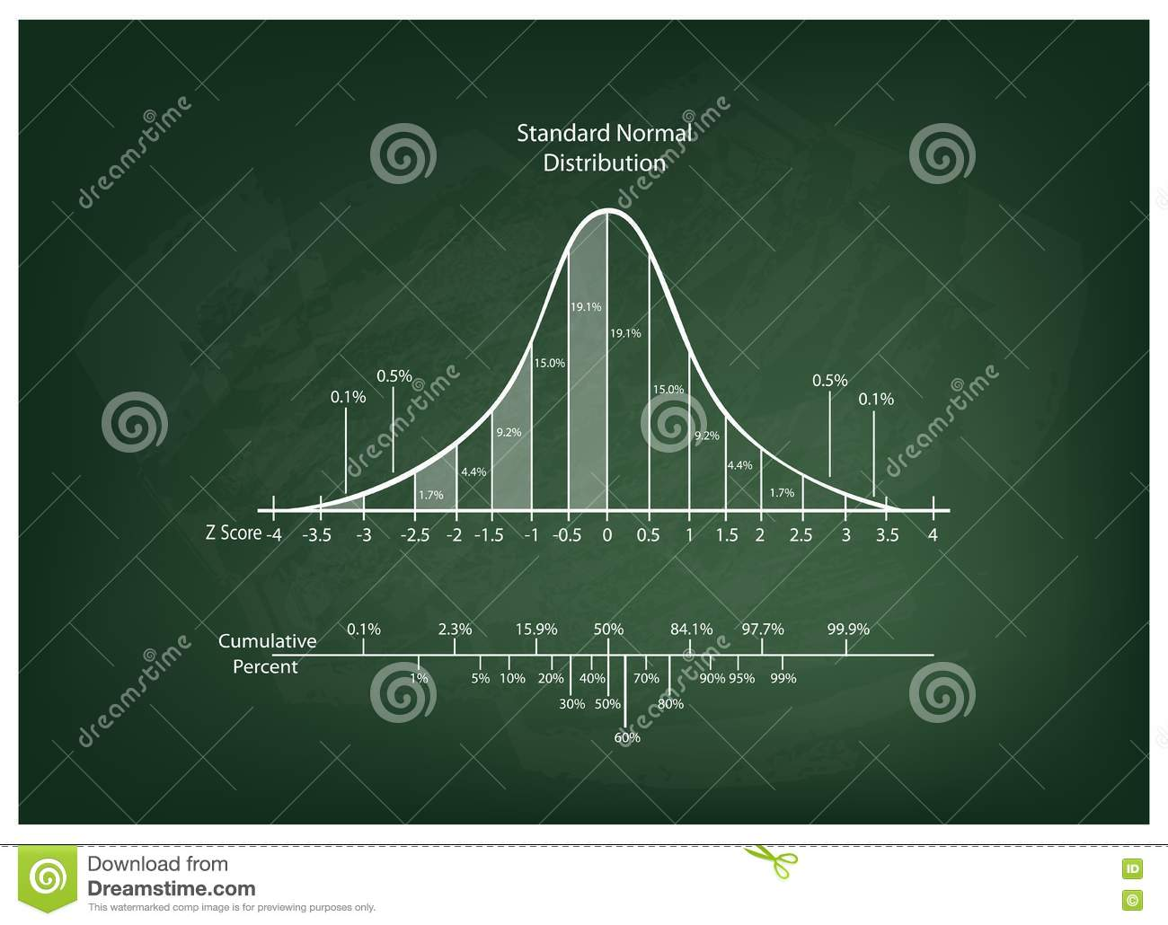 Normal Distribution Diagram Or Bell Curve Chart On