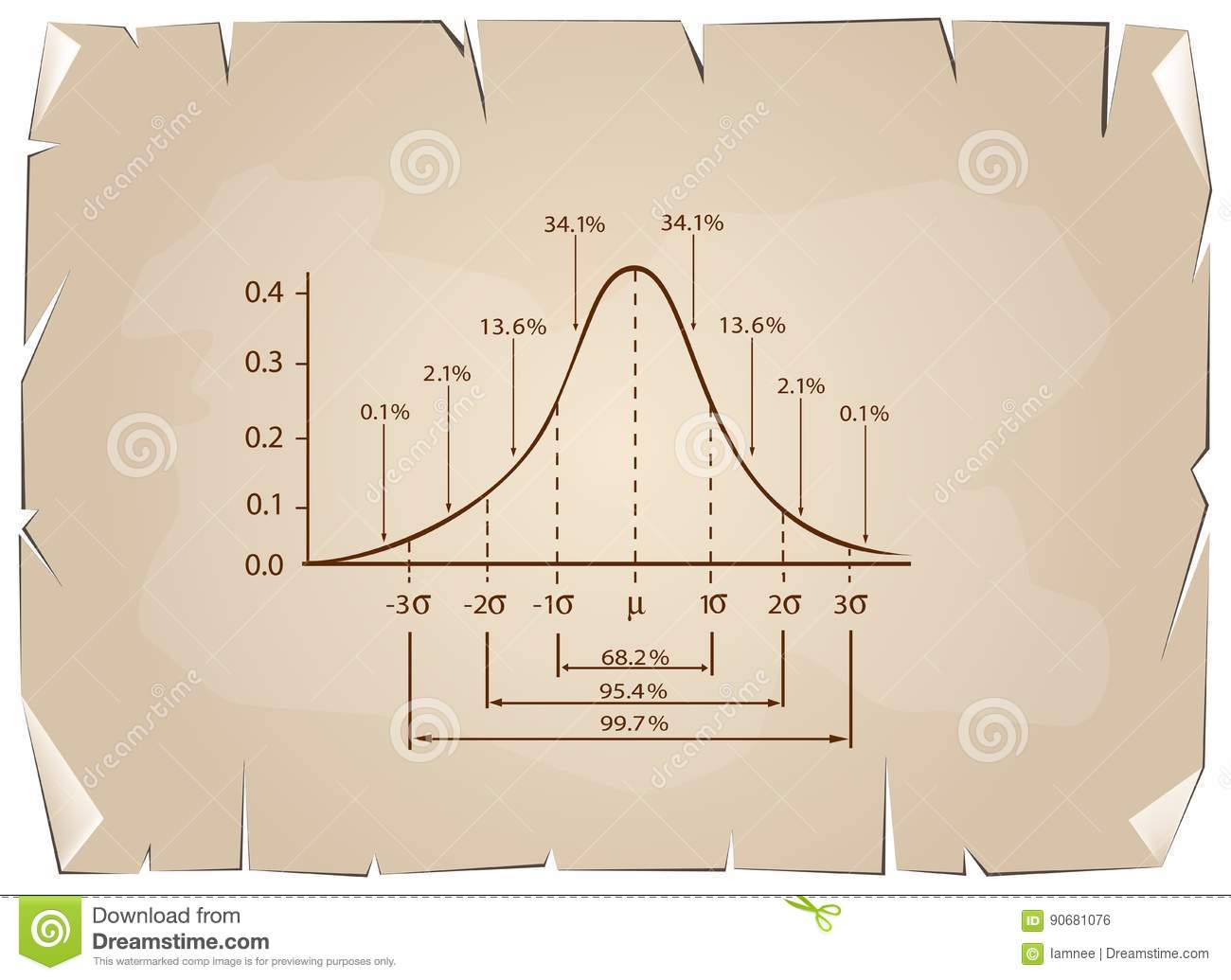 Normal Distribution Diagram On Old Paper Background Stock