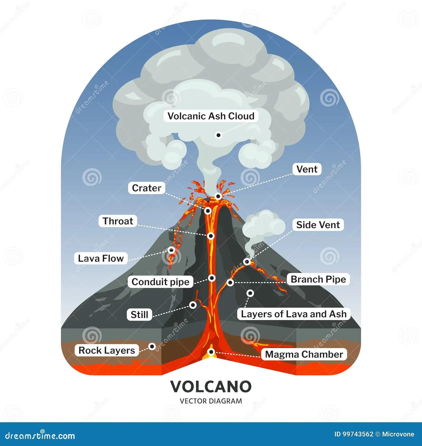 O Secao Transversal Do Vulcao Com Lava Quente E A Cinza